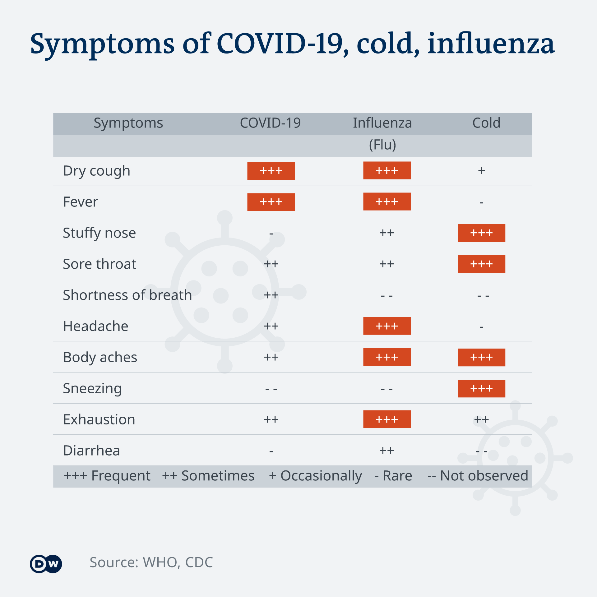 Infografik Symptoms of COVID-19, cold, influenza EN