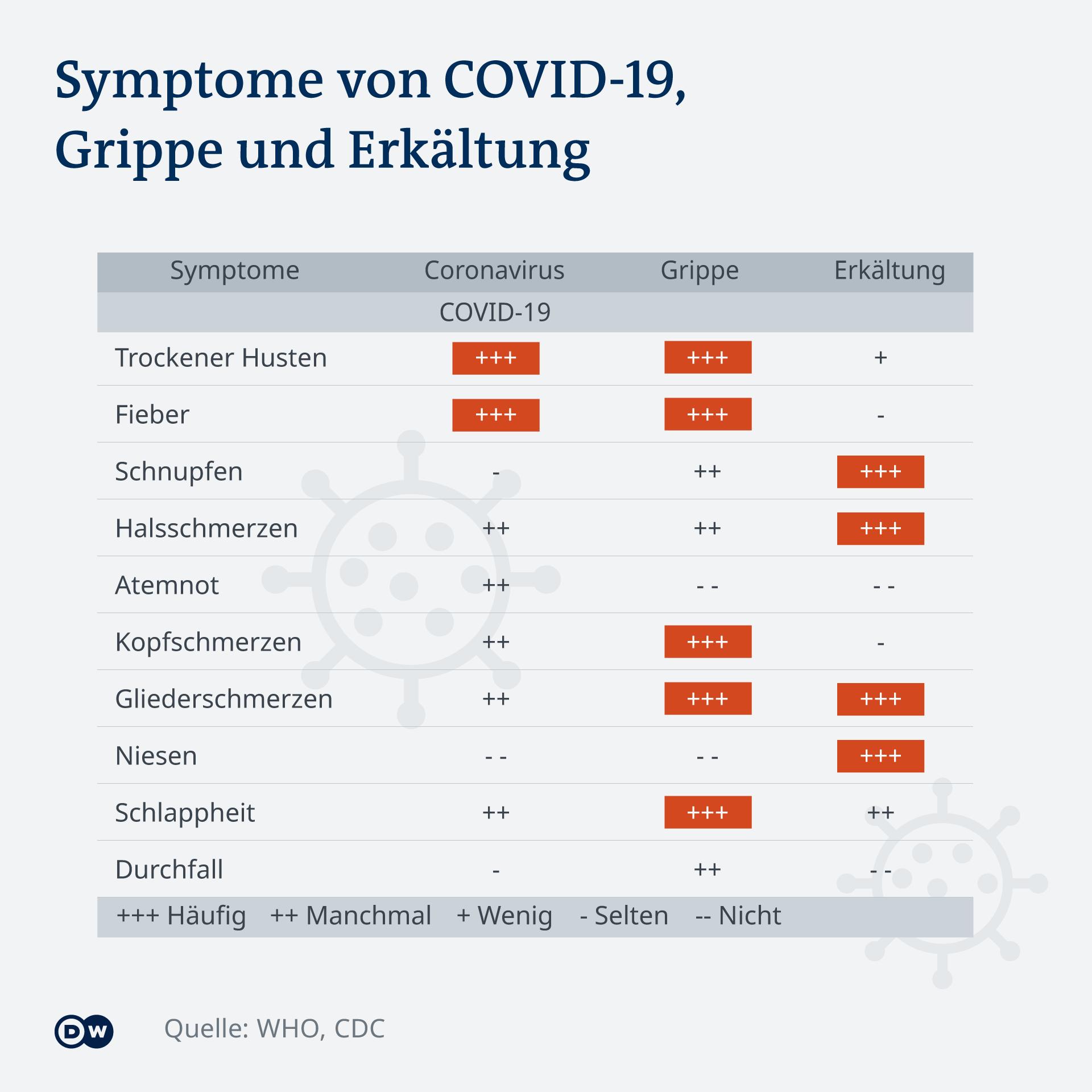 Infografik Symptoms of COVID-19, cold, influenza DE