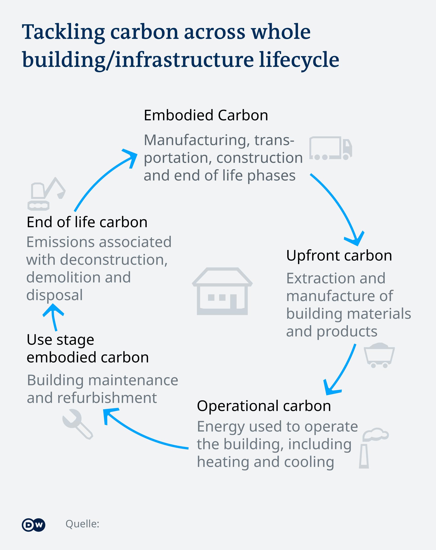 Infografik Carbon Kreislauf EN