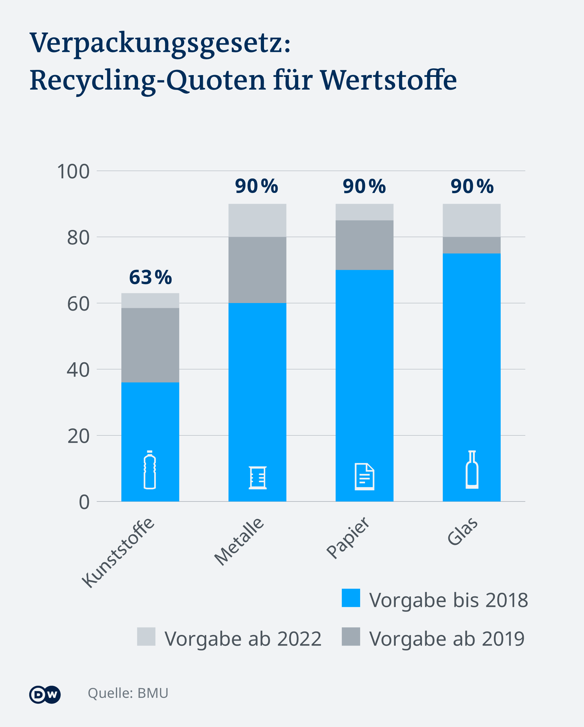 Infografik Verpackungsgesetz: Recycling-Quoten für Wertstoffe