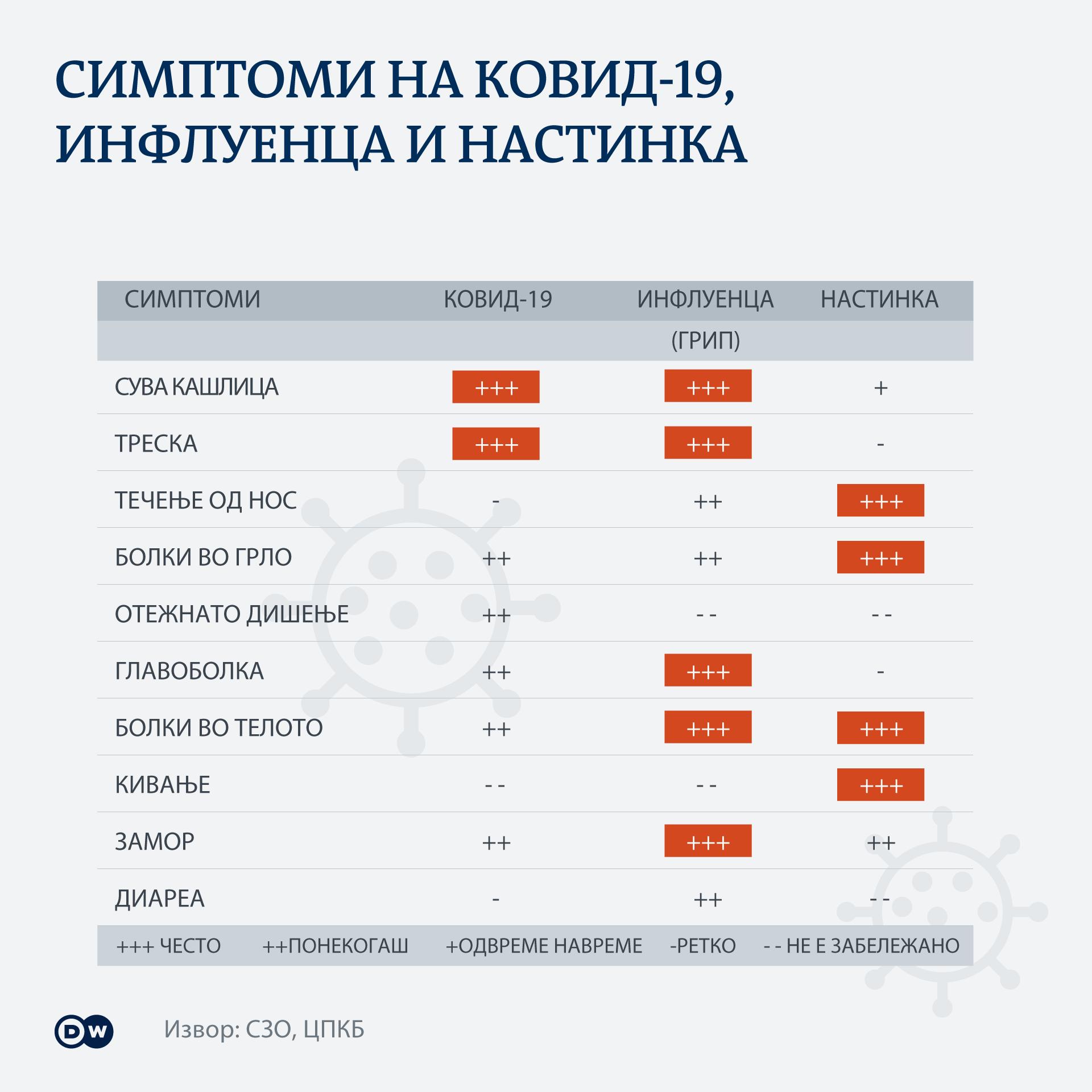 Infografik Symptome Corona, Grippe und Erkältung im Vergleich MK