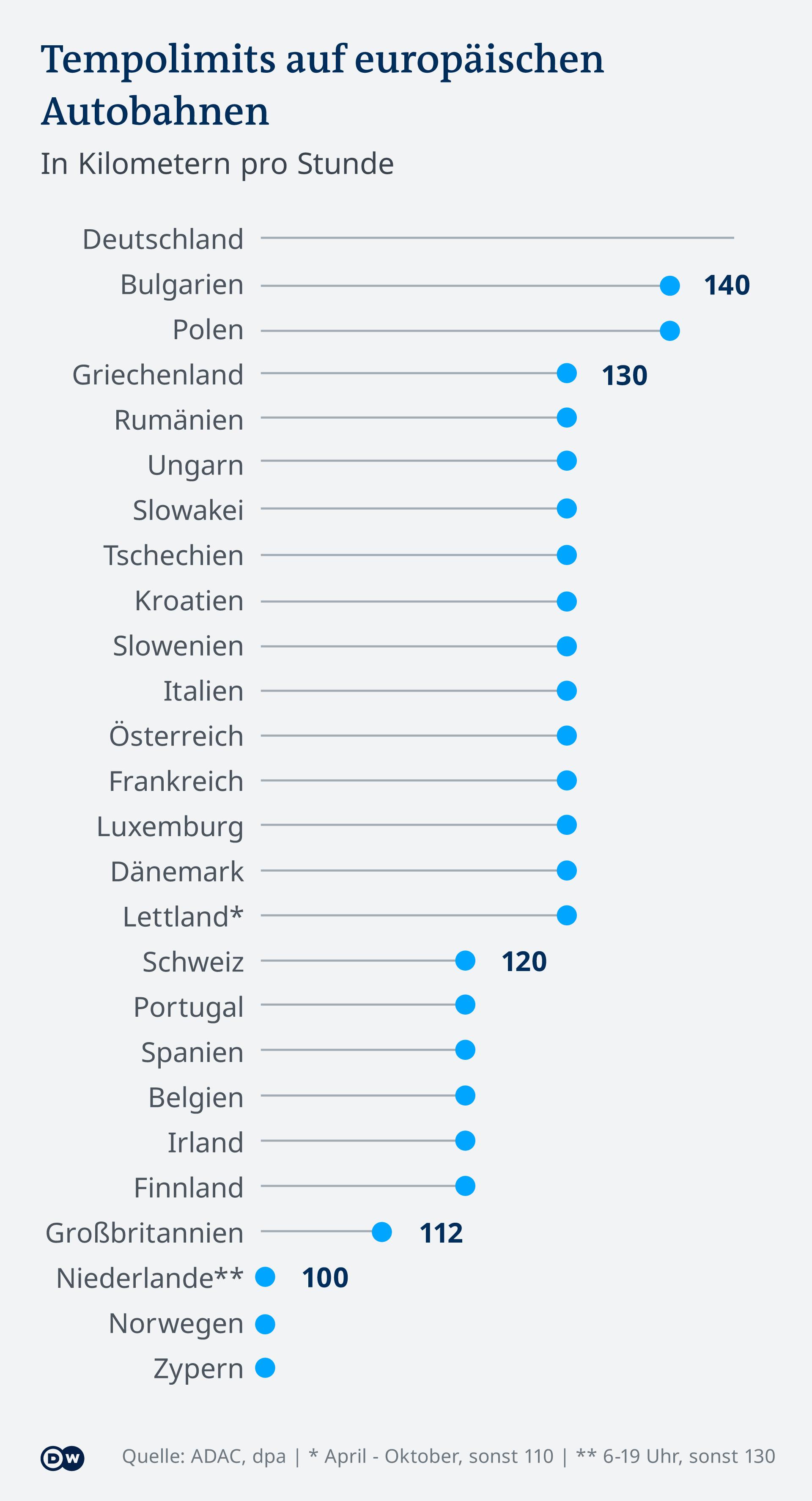 Infografik Tempolimits auf europäischen Autobahnen DE