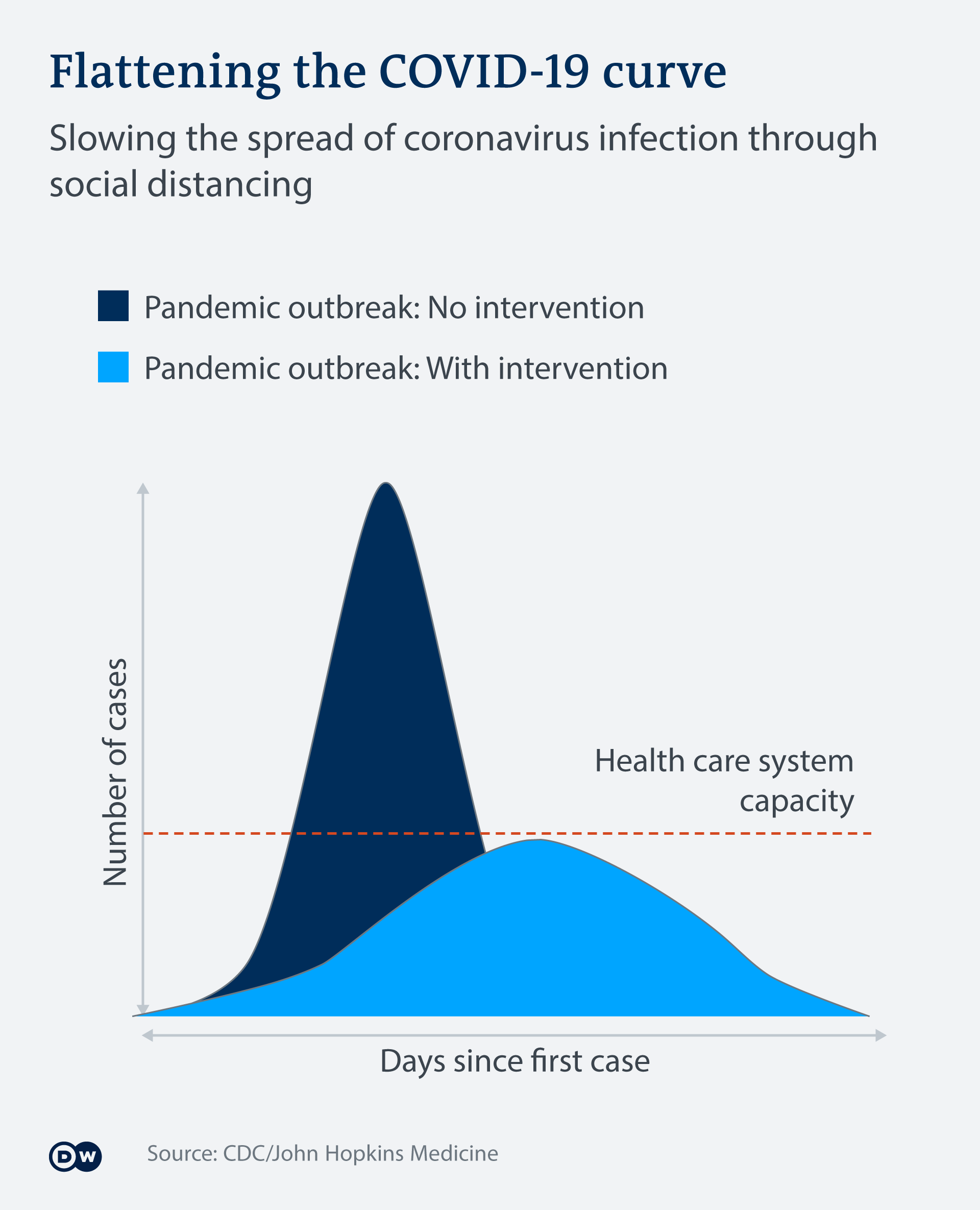 Infografik Coronavirus exponentielles Wachstum verhindern EN