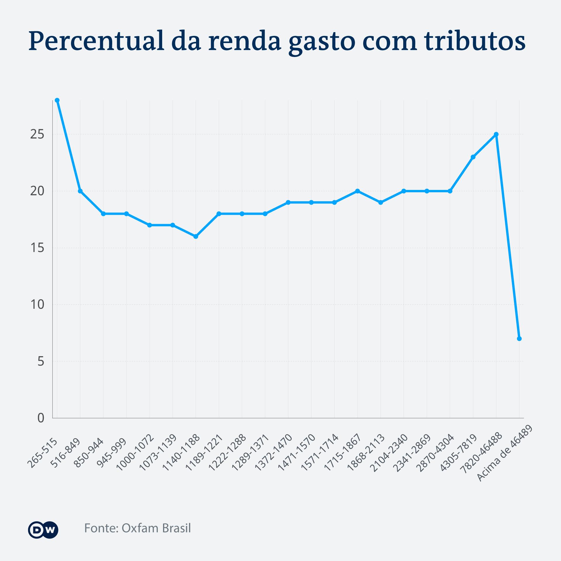 Infografik Percentual da renda gasto com tributos PT