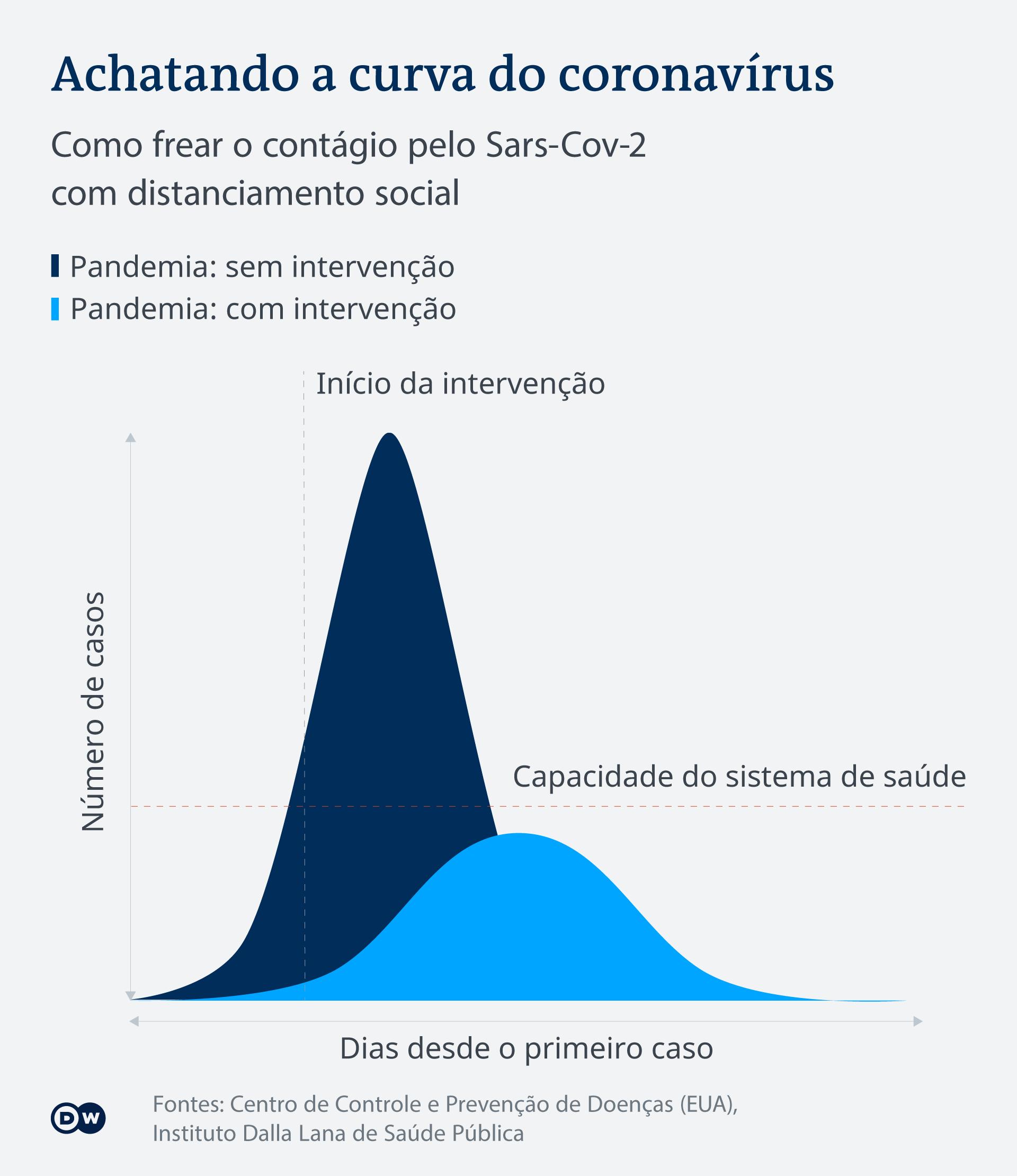 Infografik Flattening the curve PT