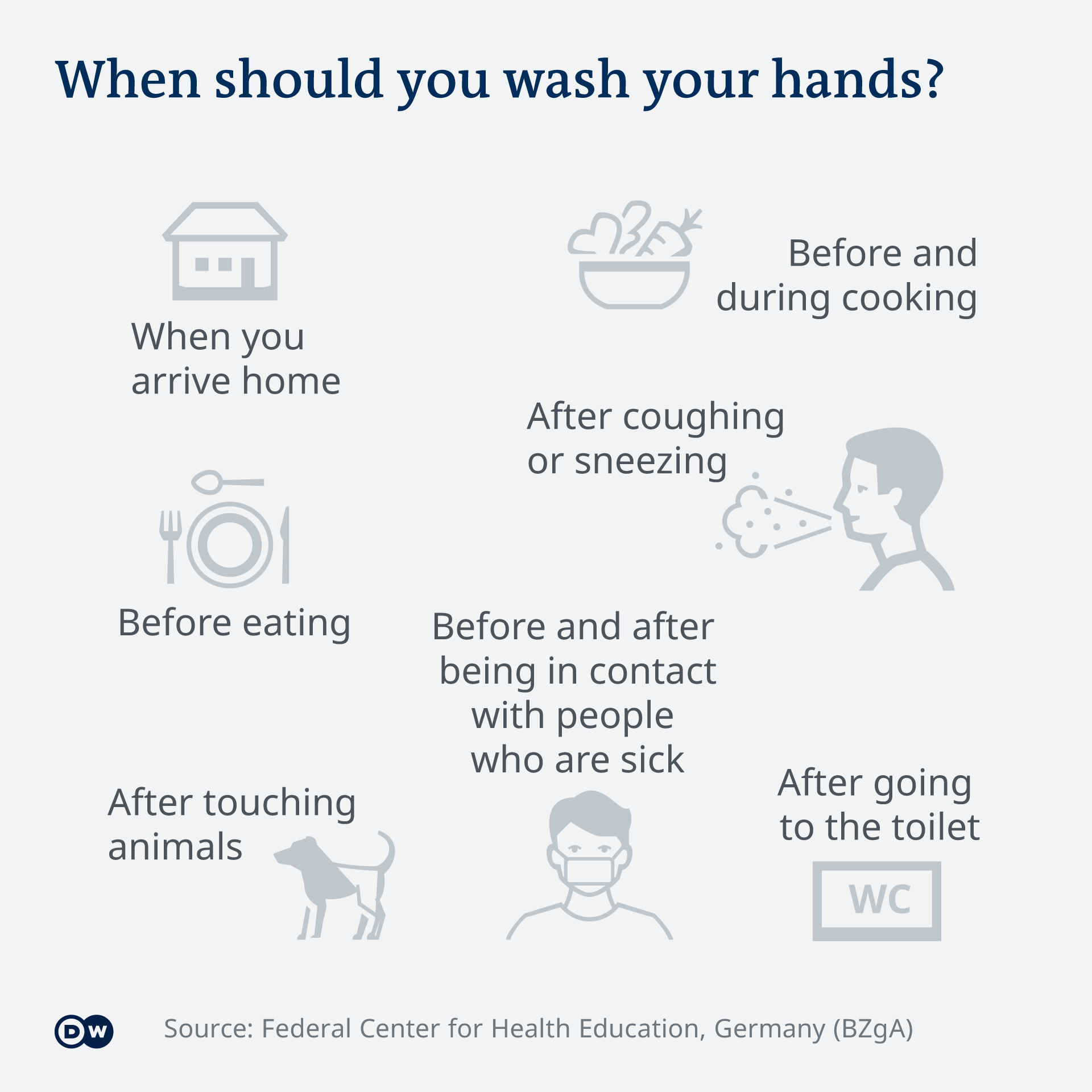 Graphic explaining when to wash your hands