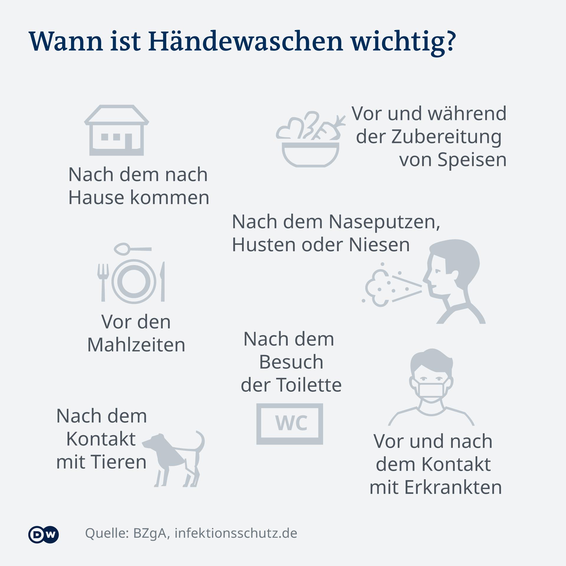 Infografik Händewaschen DE