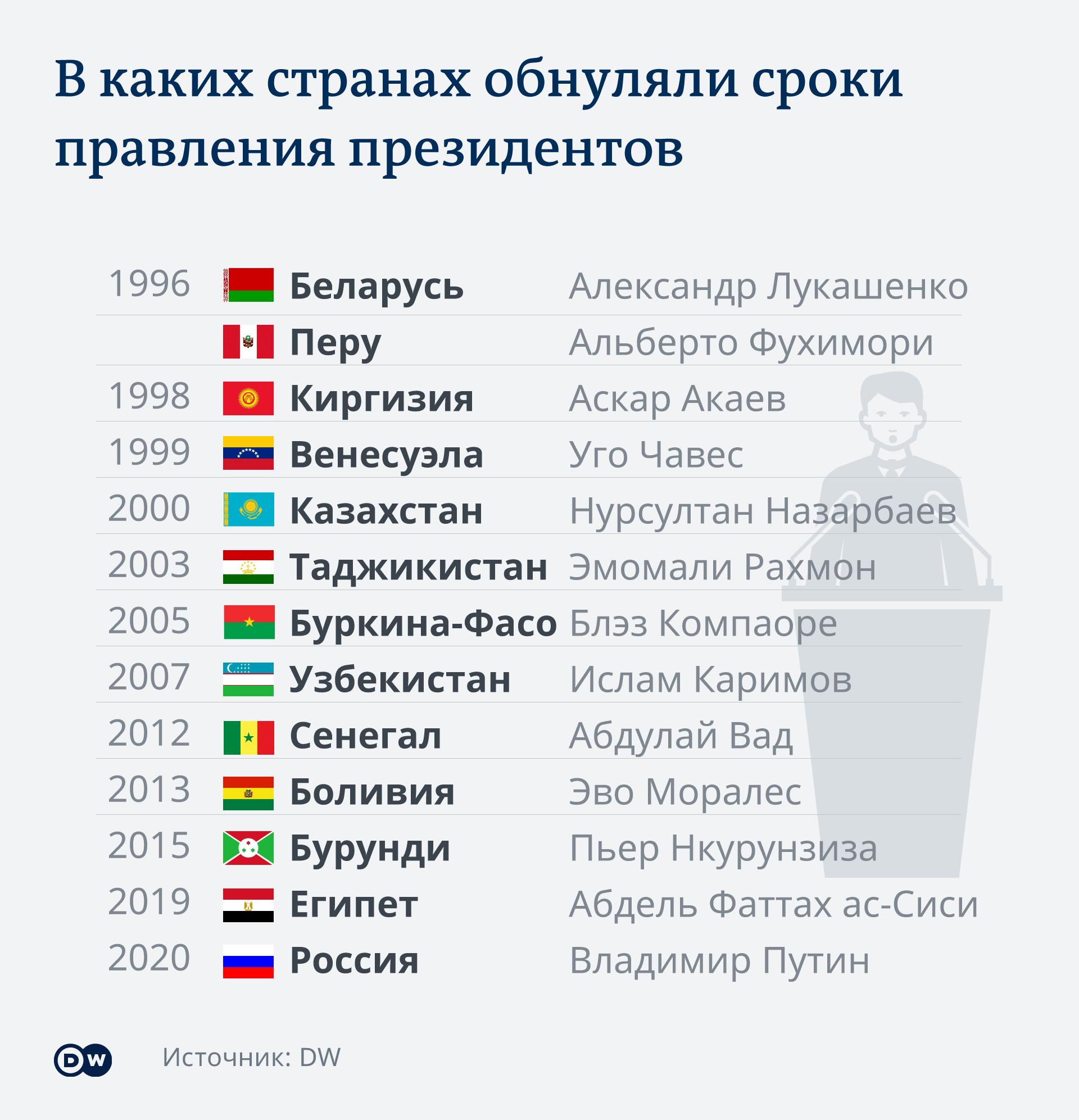 Инфографика В каких странах обнуляли сроки правления президентов