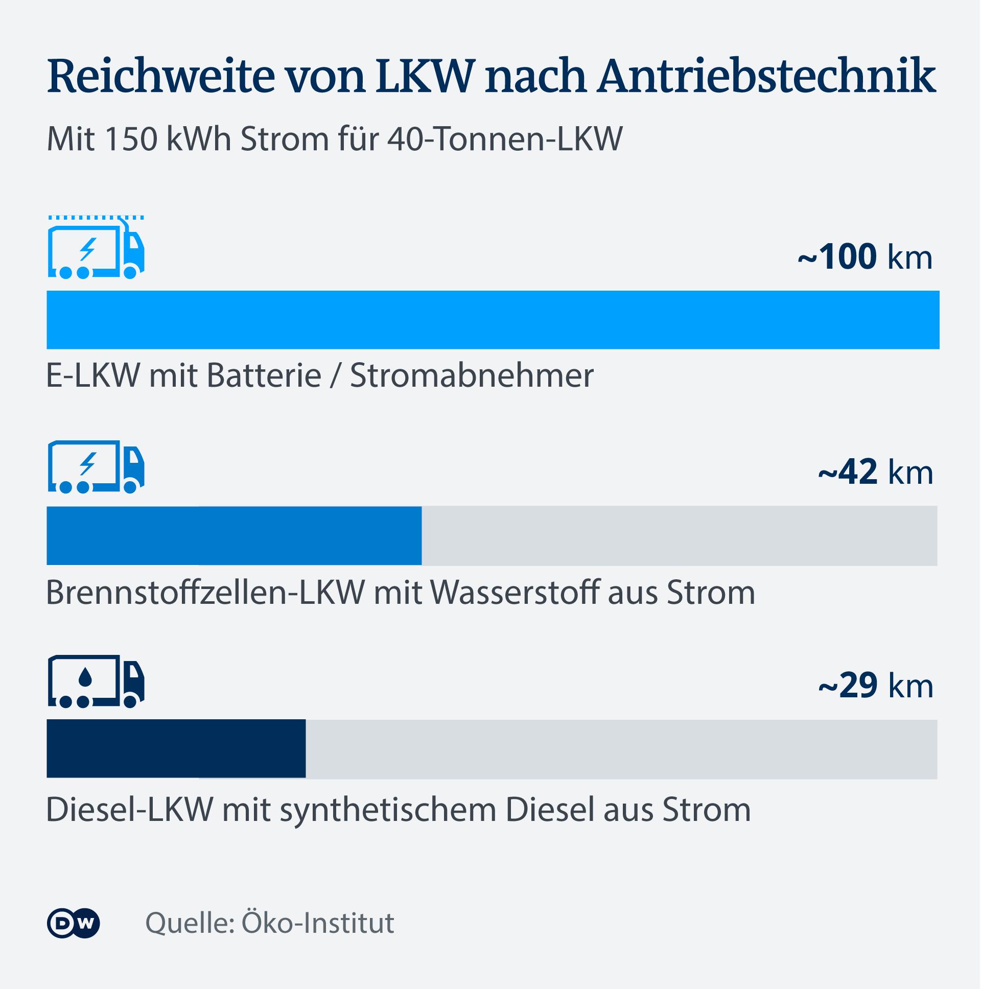 Infografik LKW-Reicheweiten nach Antriebstechnik E-LKW, Brennstoffzellen-LKW, Diesel-LKW mit synthetischem Diesel.
