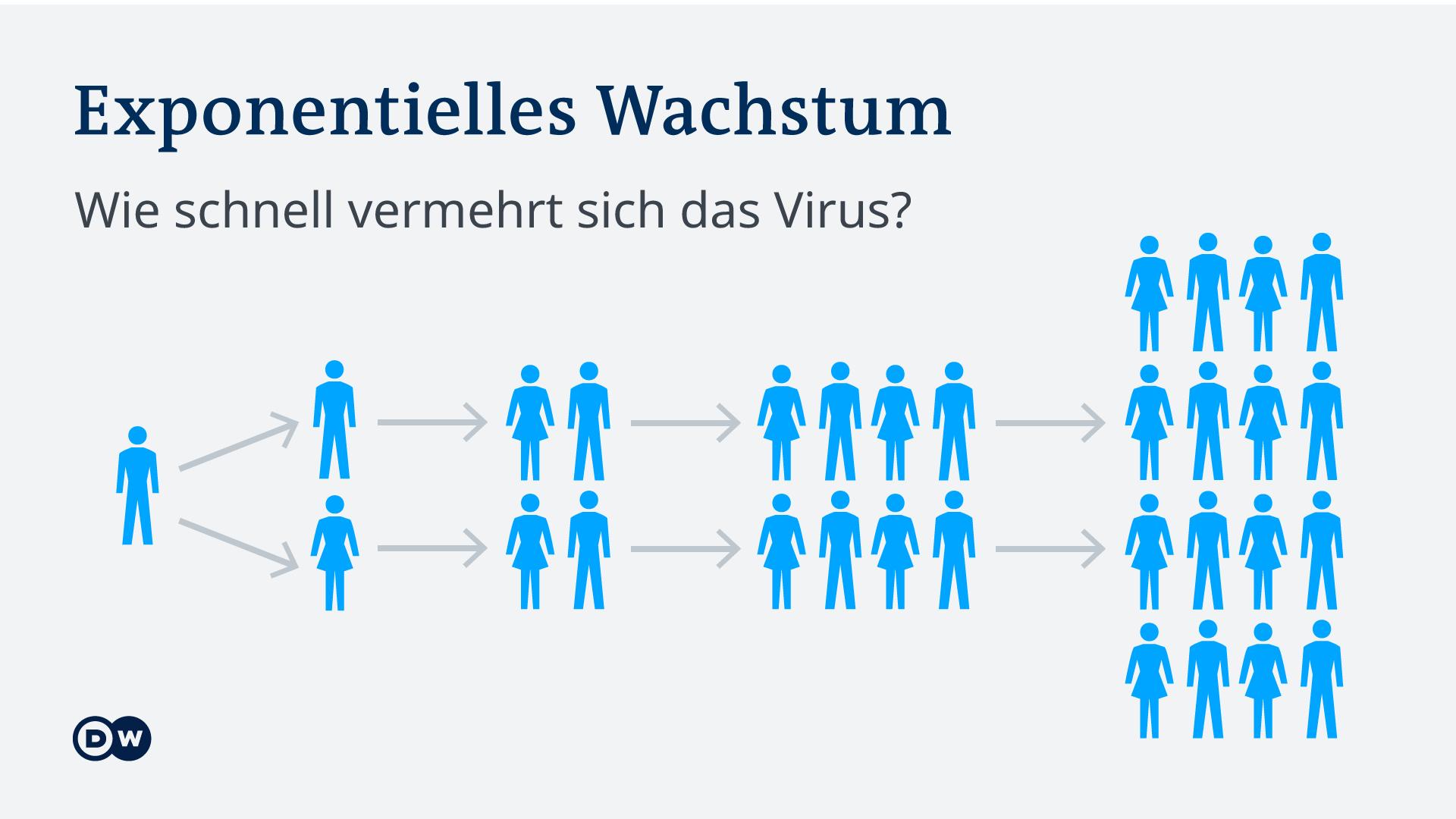 Infografik Symbole Corona-Infektion - Exponentielles Wachstum