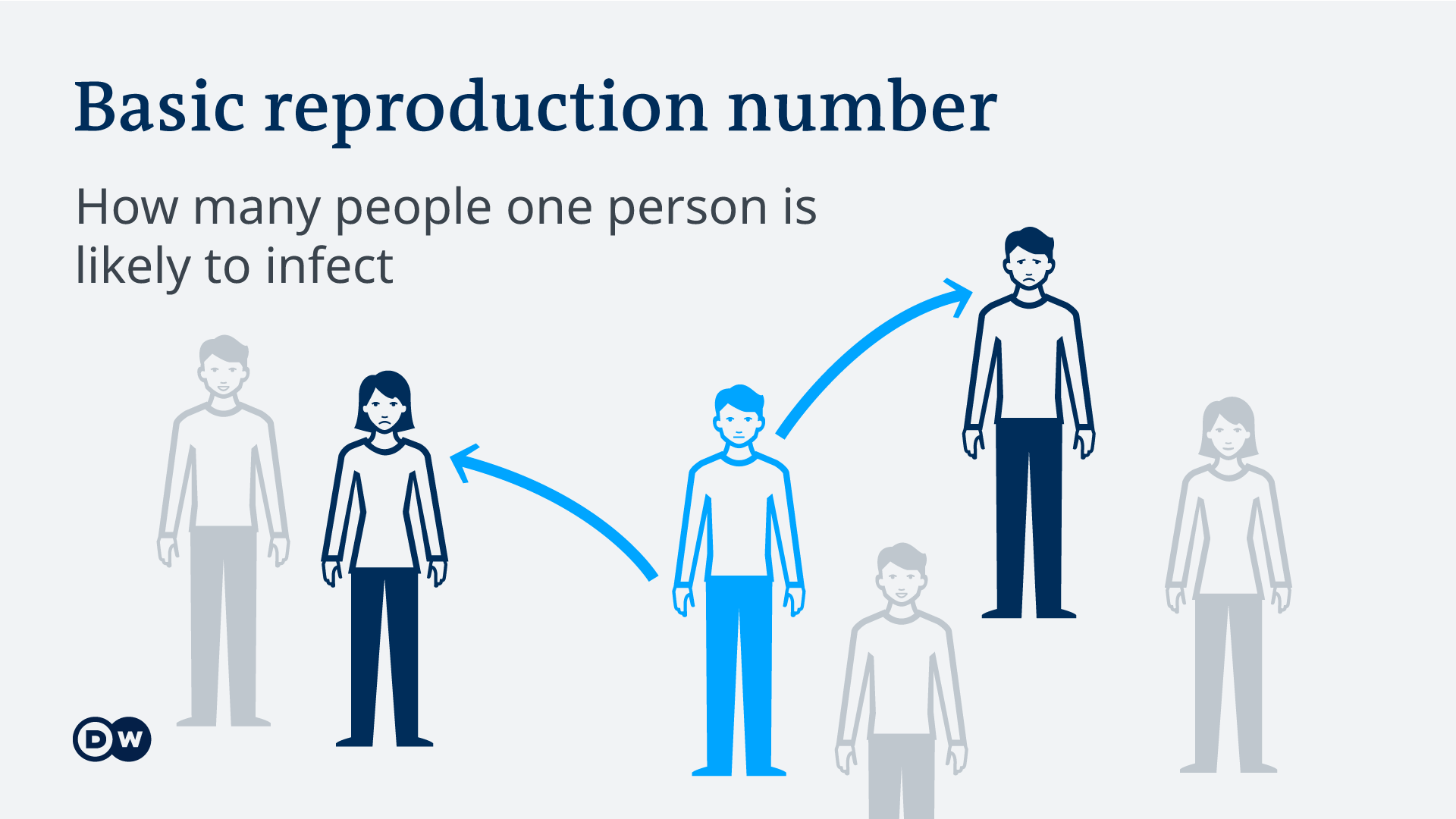Infographic explaining meaning of basic reproductive number