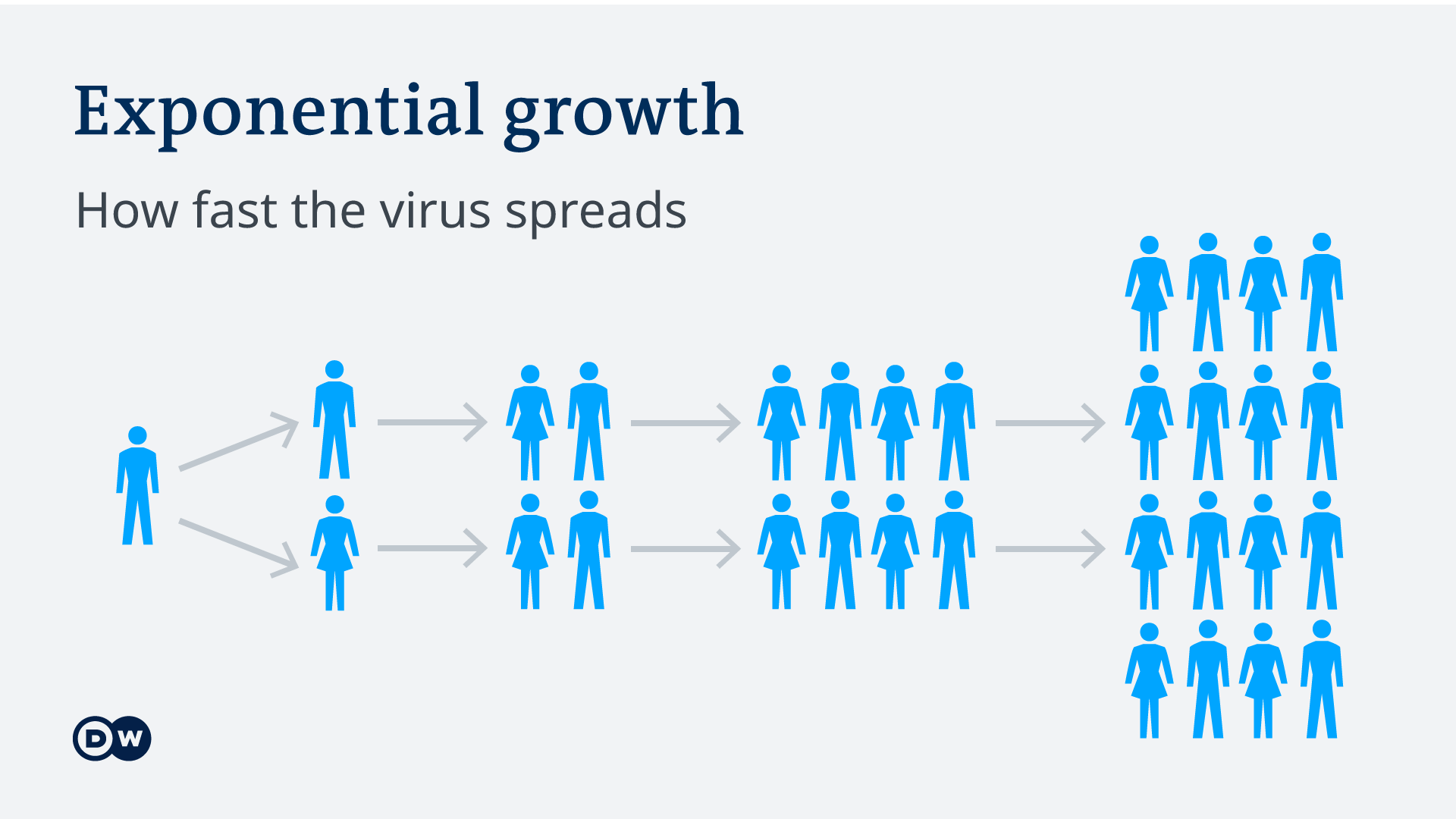 Infografik Symbole Corona-Infektion EN - exponential growth