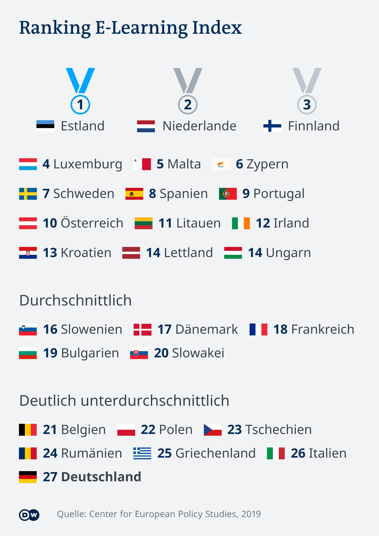 تقرير عن التعليم الرقمي صادر عن مركز دراسة السياسات الأوروبية في 2019 يضع ألمانيا في ذيل القائمة.