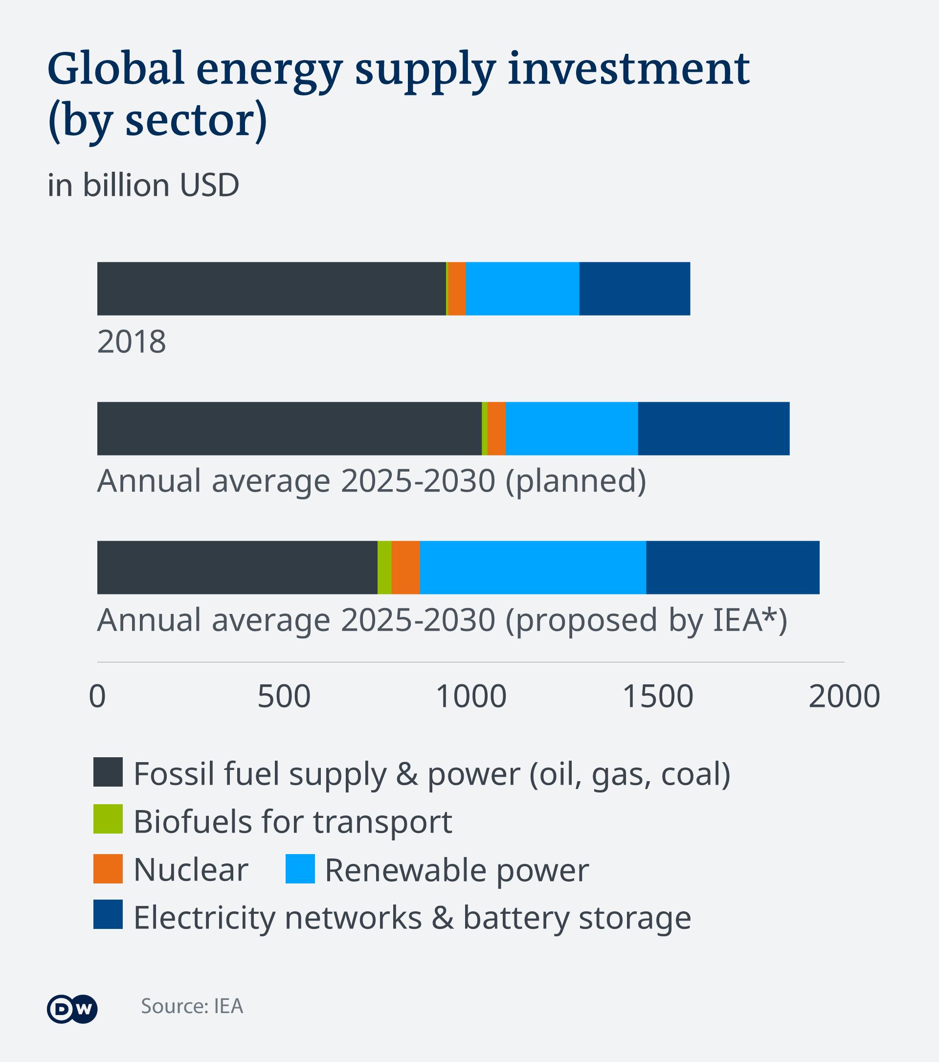 Infografik Globale Investitionen im Energiesektor EN