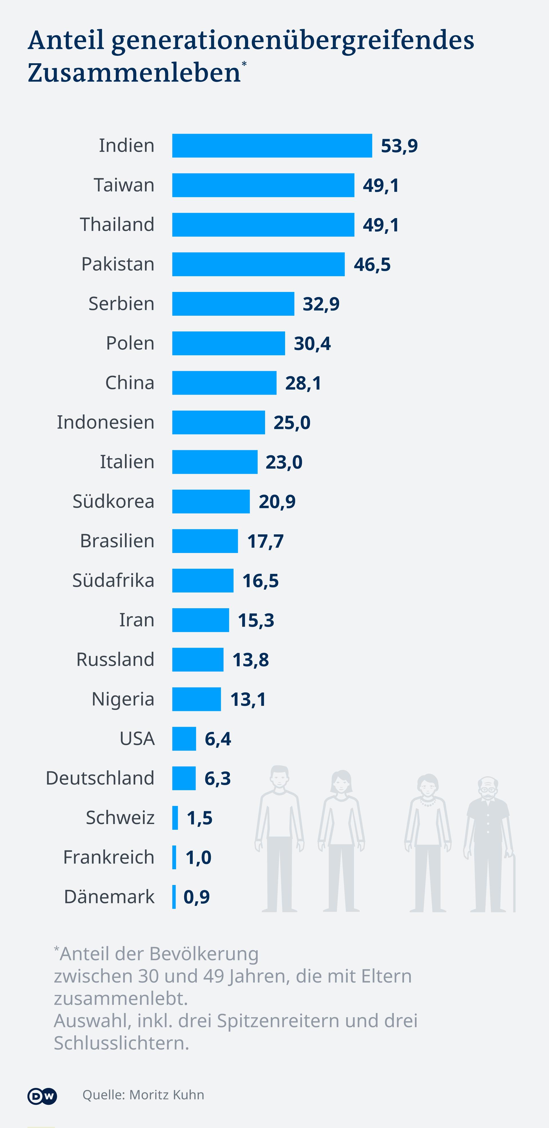 Infografik: Anteil der zusammenlebenden Generationen nach Ländern