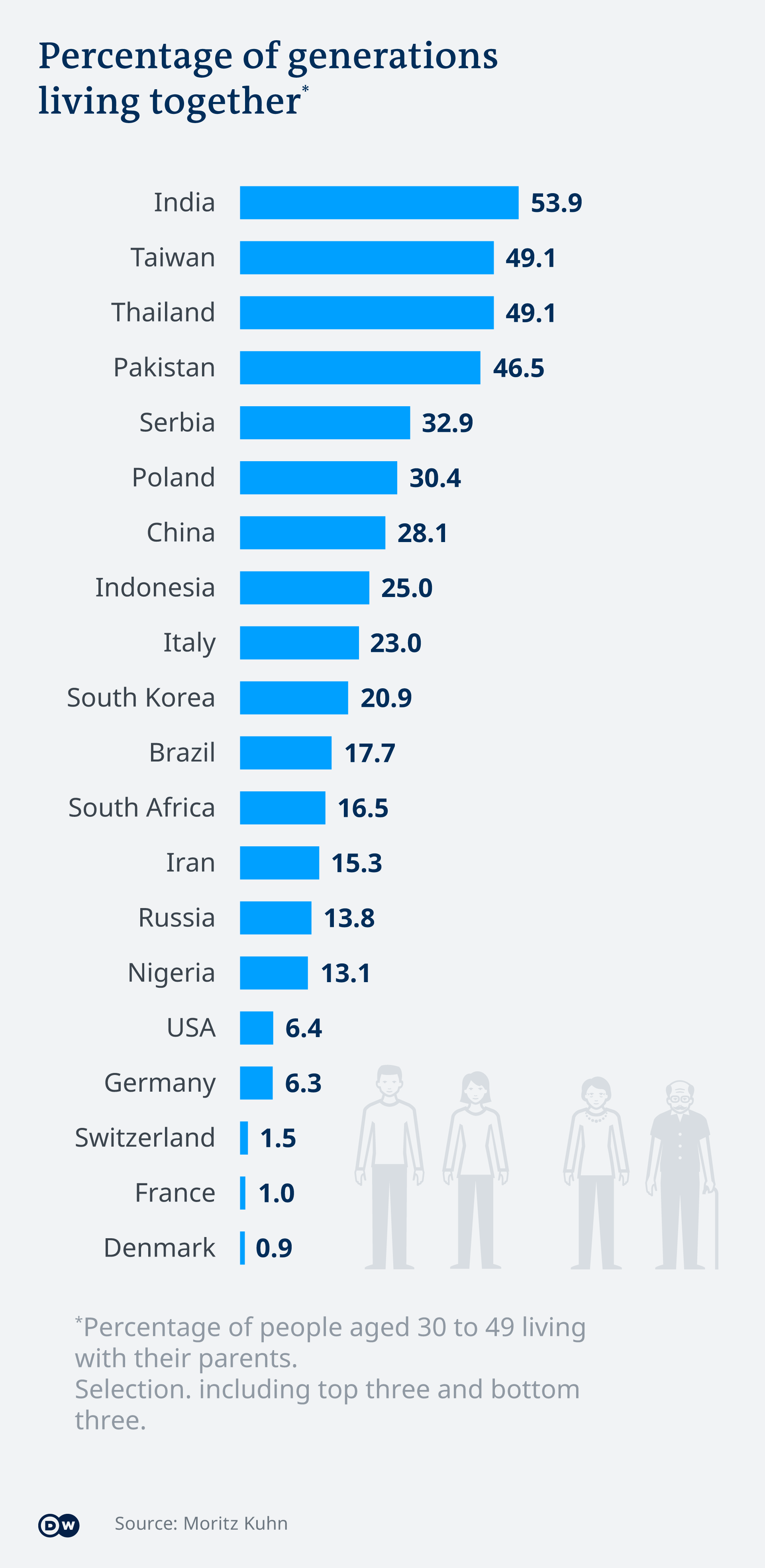 Infographic: Percentage of generations living together