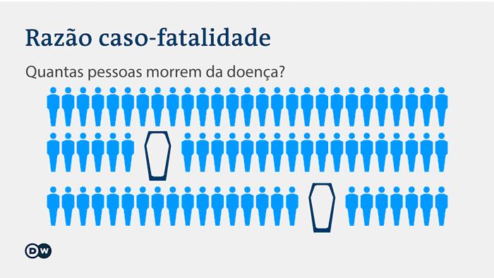 Infografik Covid Todesrate PT