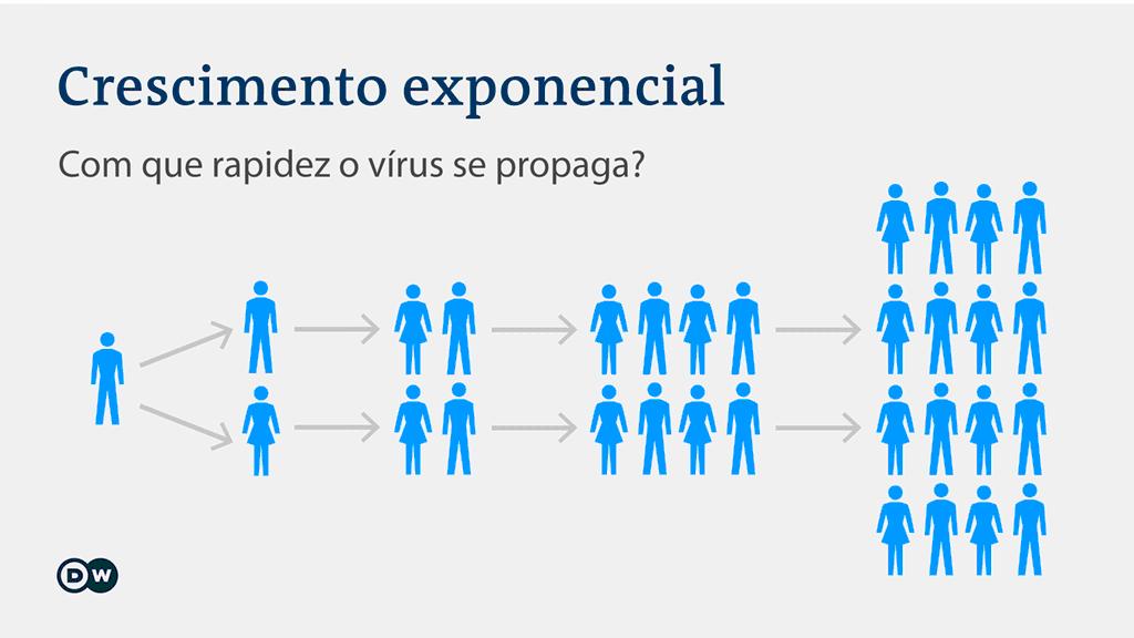 Os números sobre a pandemia de coronavírus | Novidades da ciência ...