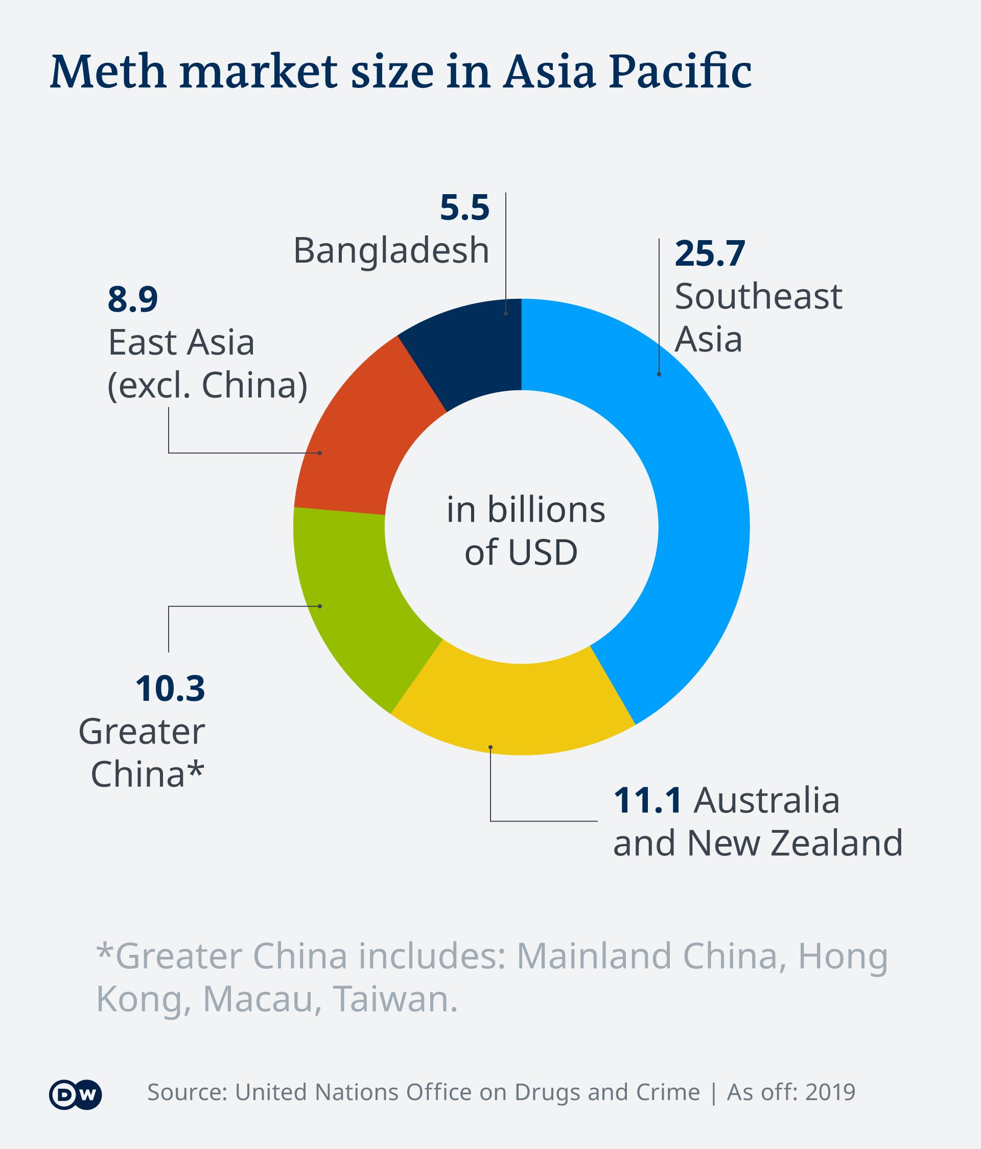 Infografik - Meth market size in Asia Pacific - EN