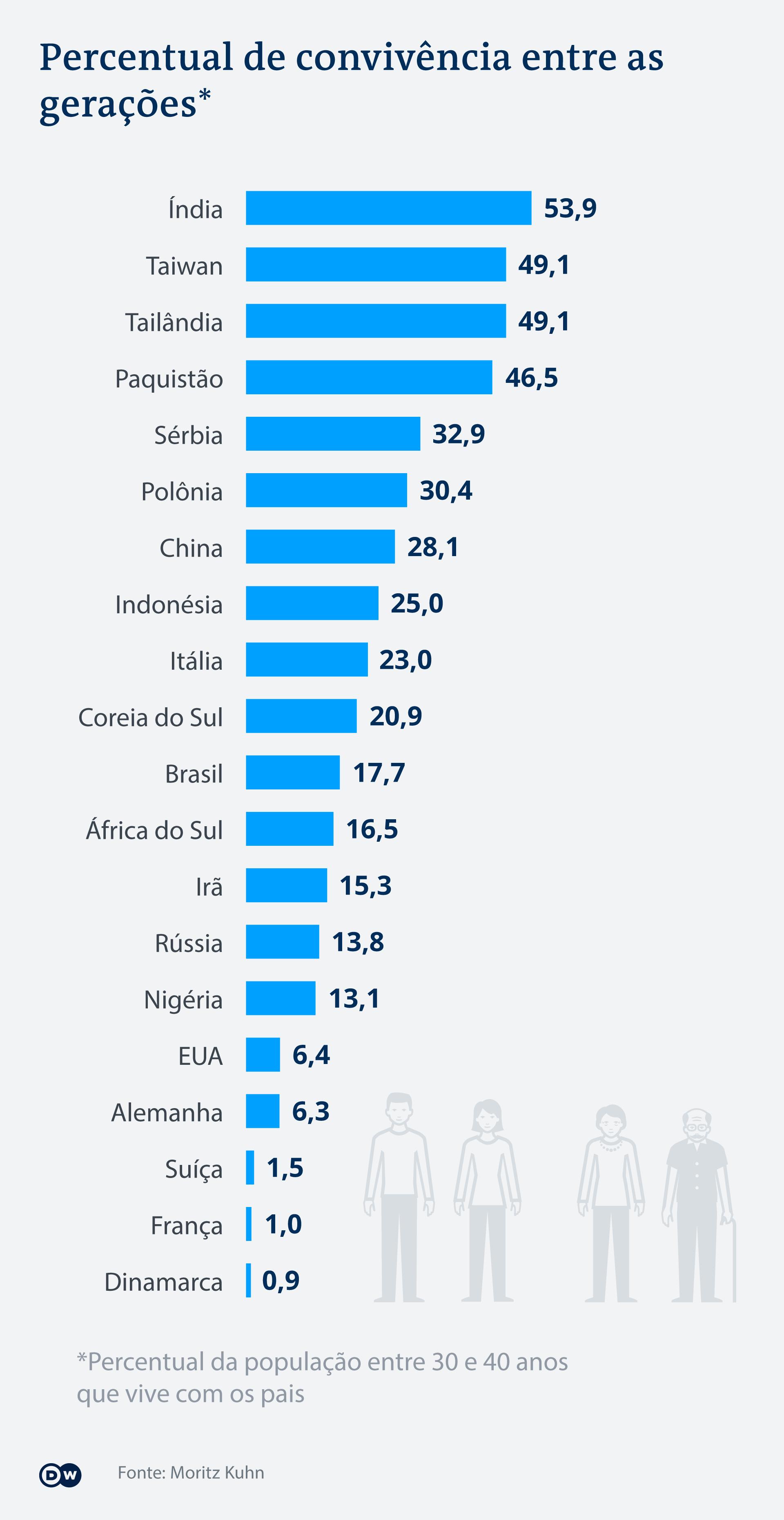 Infografik Zusammenleben Generationen Anteil PT