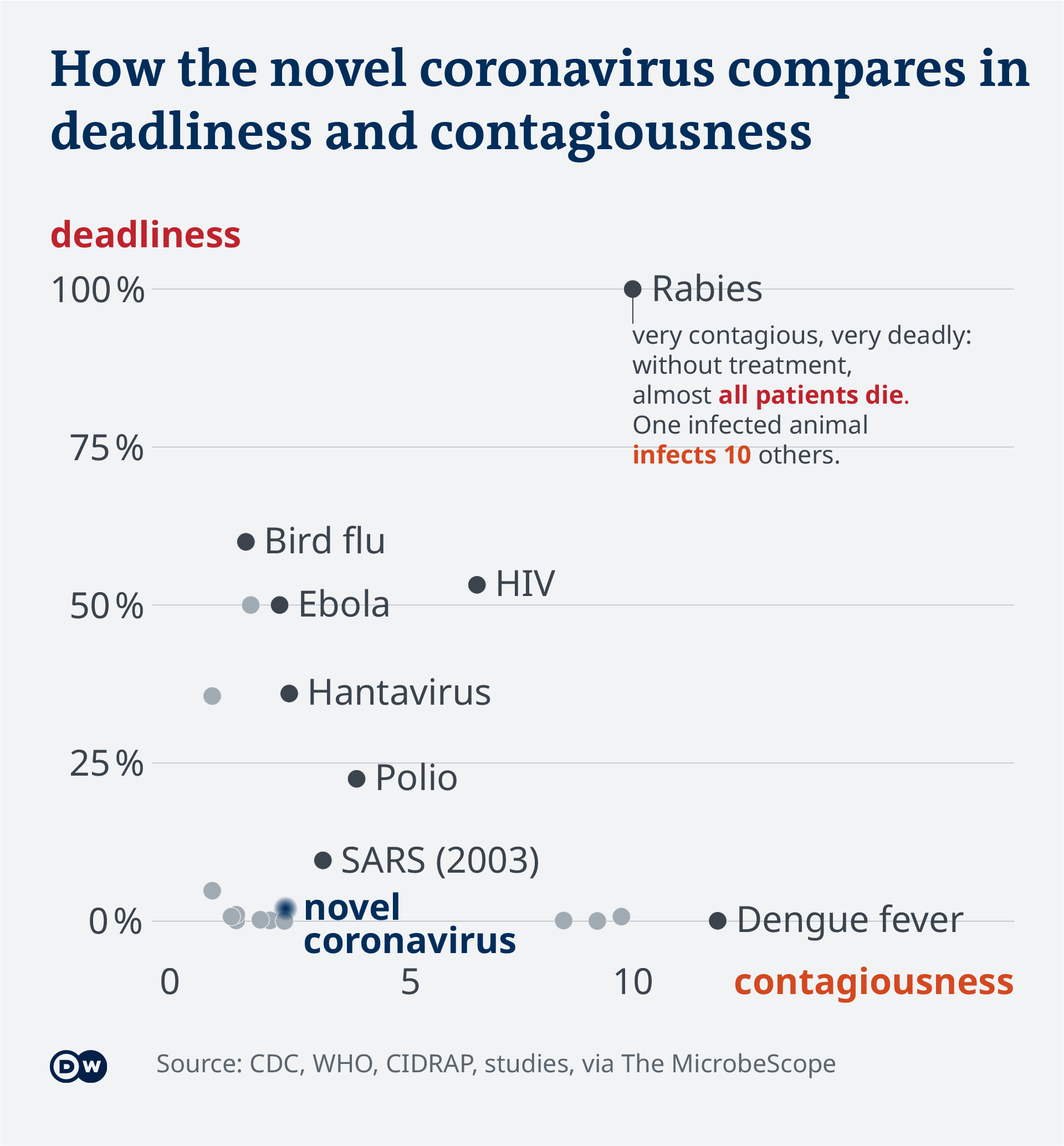 Data visualization contagiousness deadliness viruses