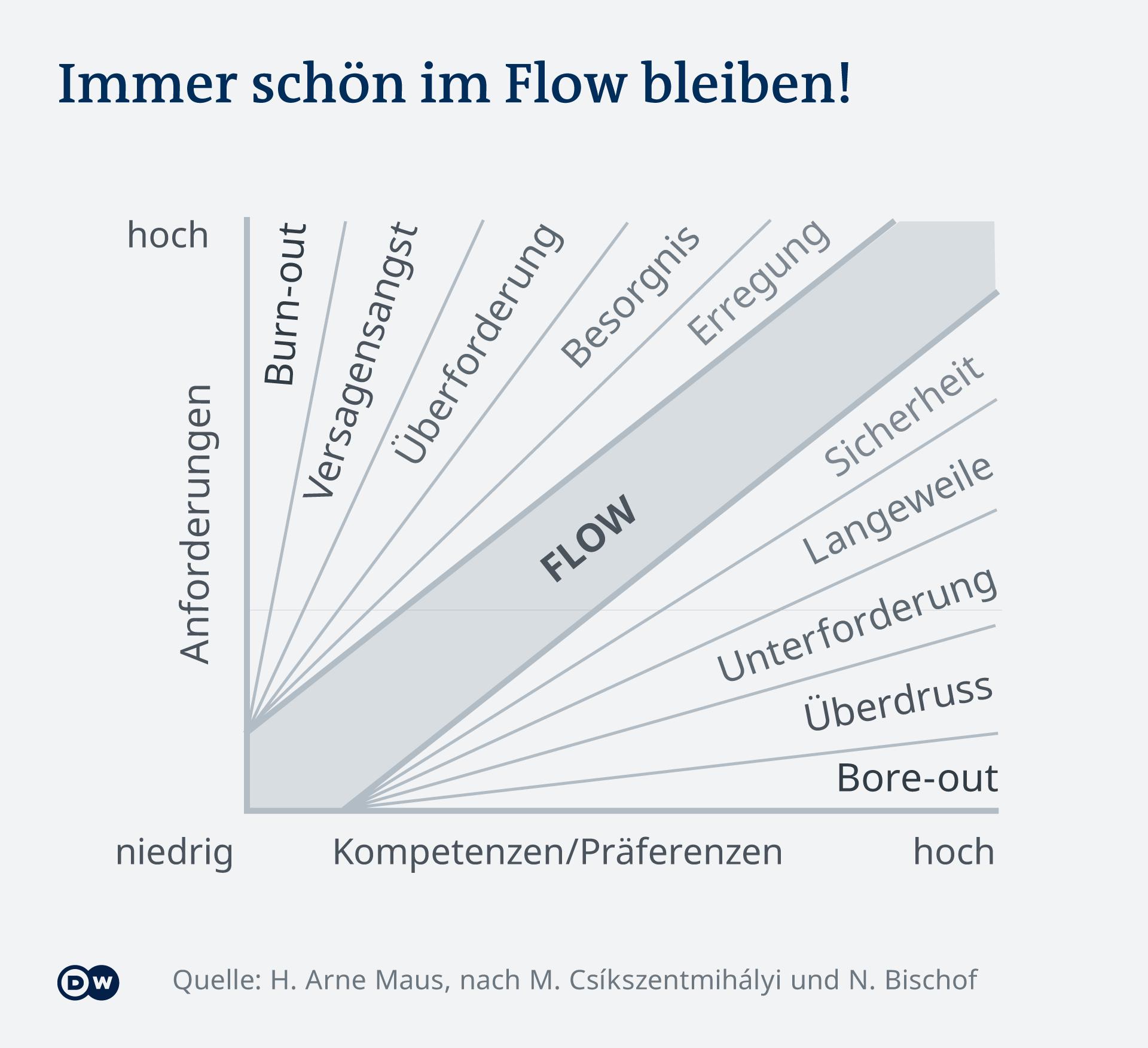 Infografik Kanal Flow Modell