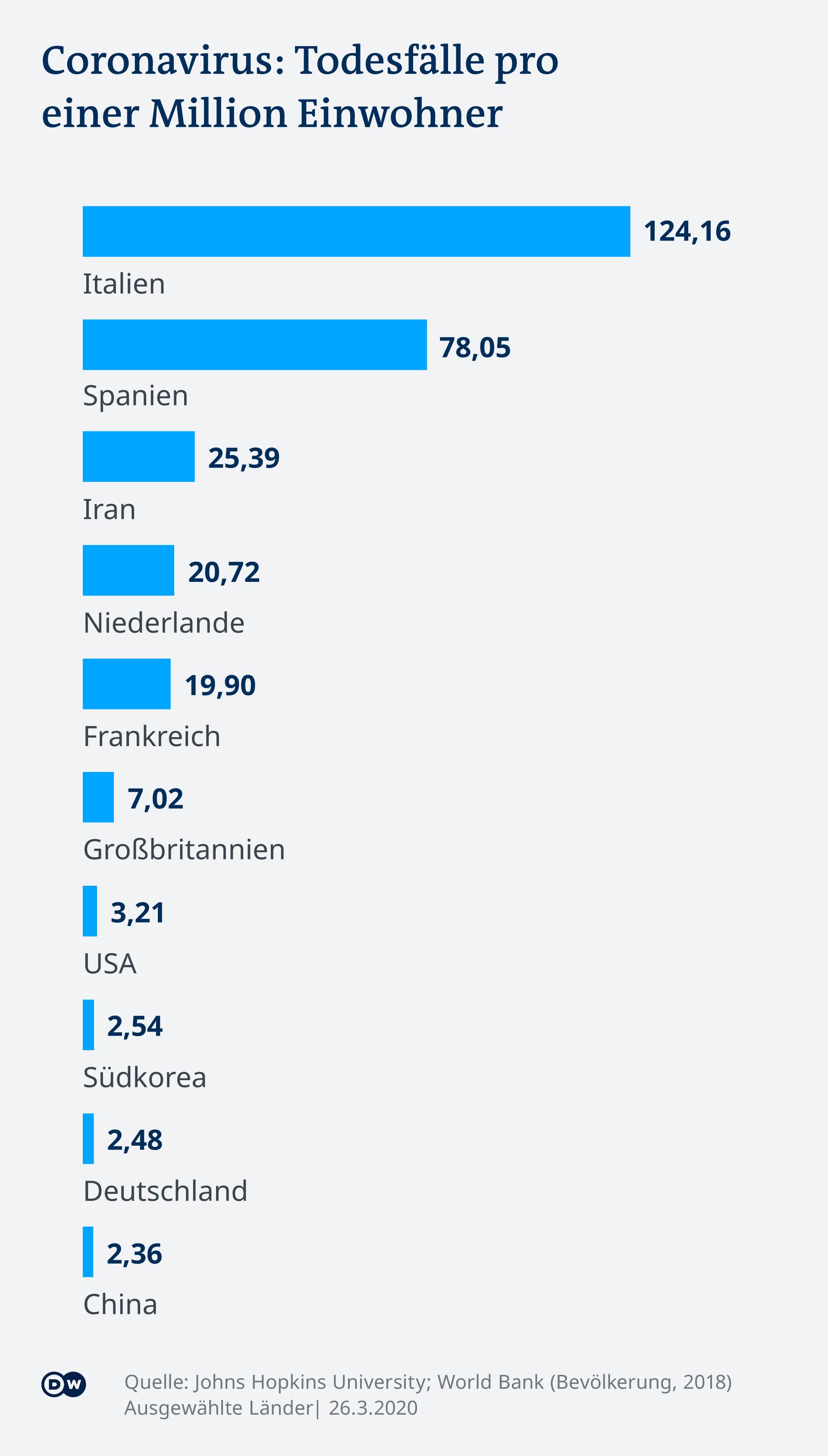 Infografik Coronavirus Todesfäller pro einer Million Einwohner DE