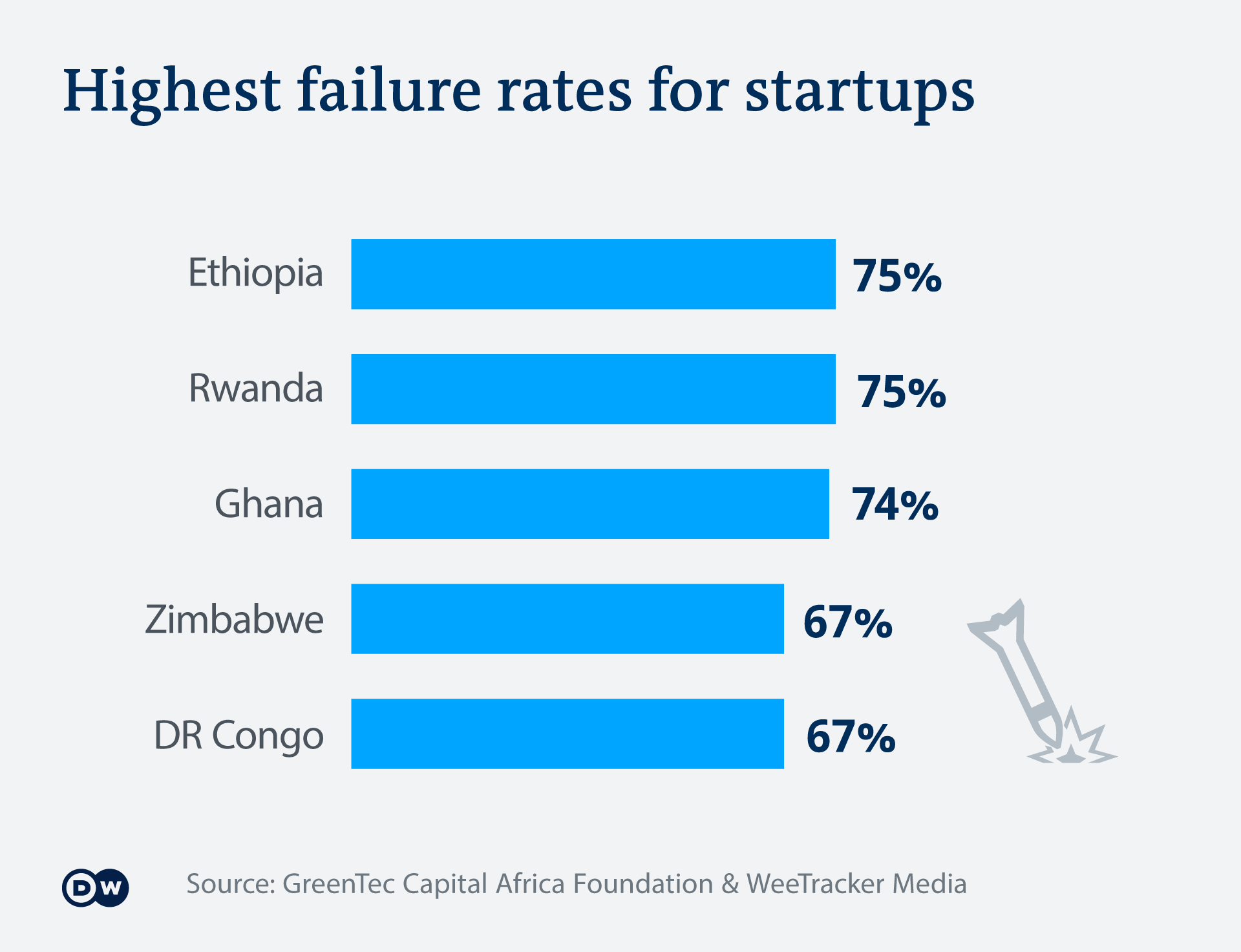 An infographic showing where startups where most likely to fail