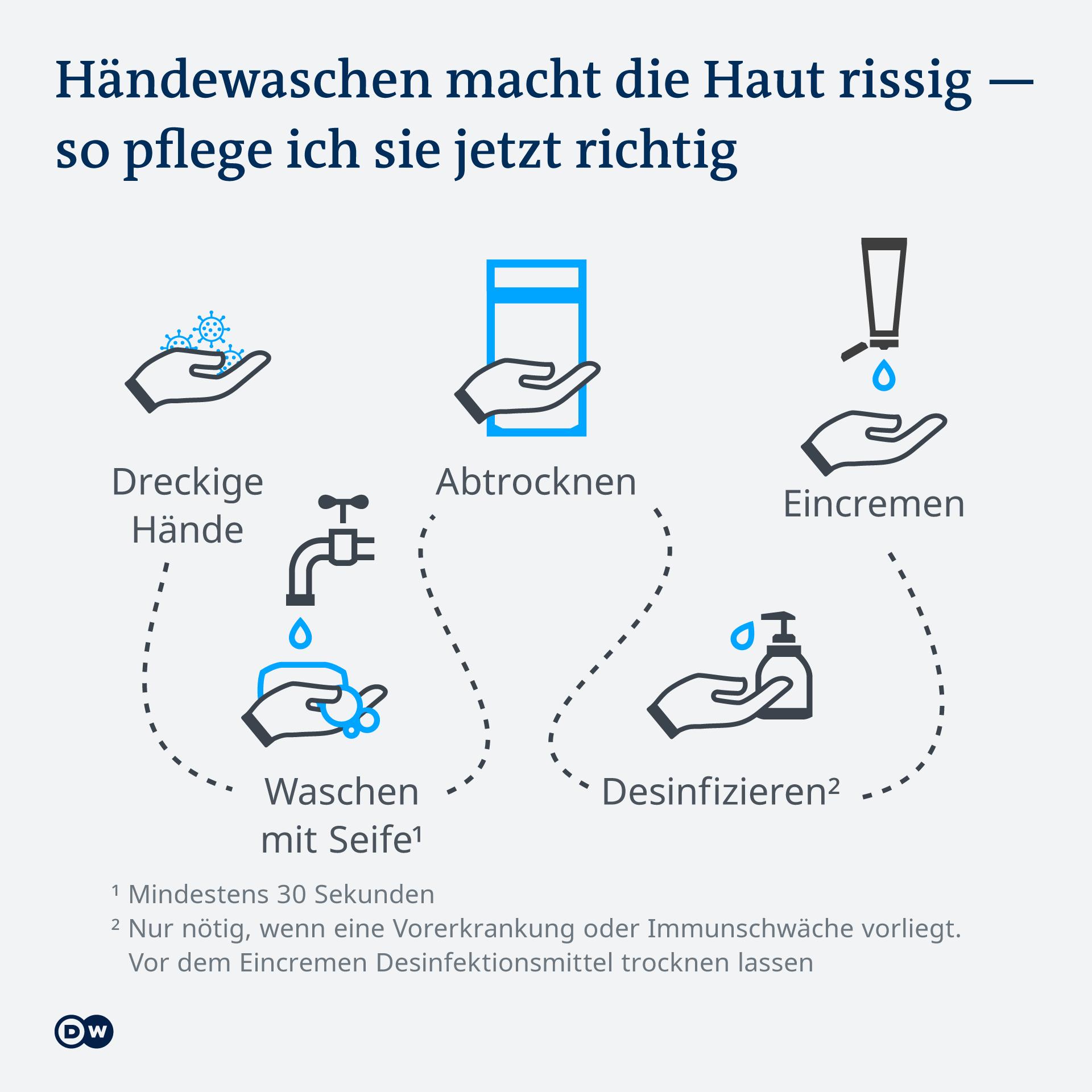Infografik Hände und Haut richtig pflegen DE