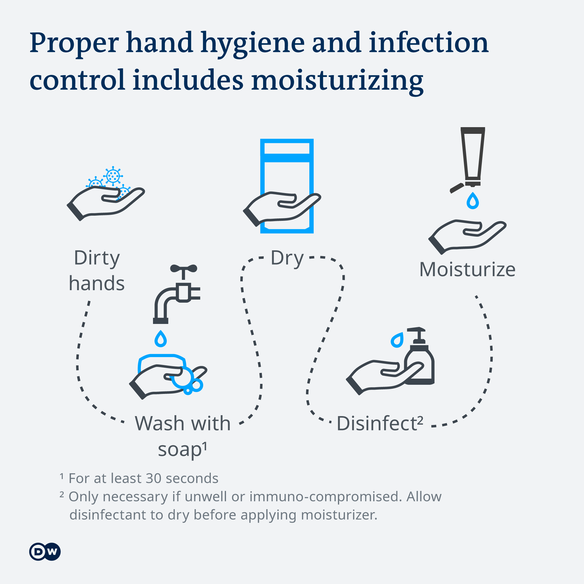 How to wash, sanitize and moisturize your hands