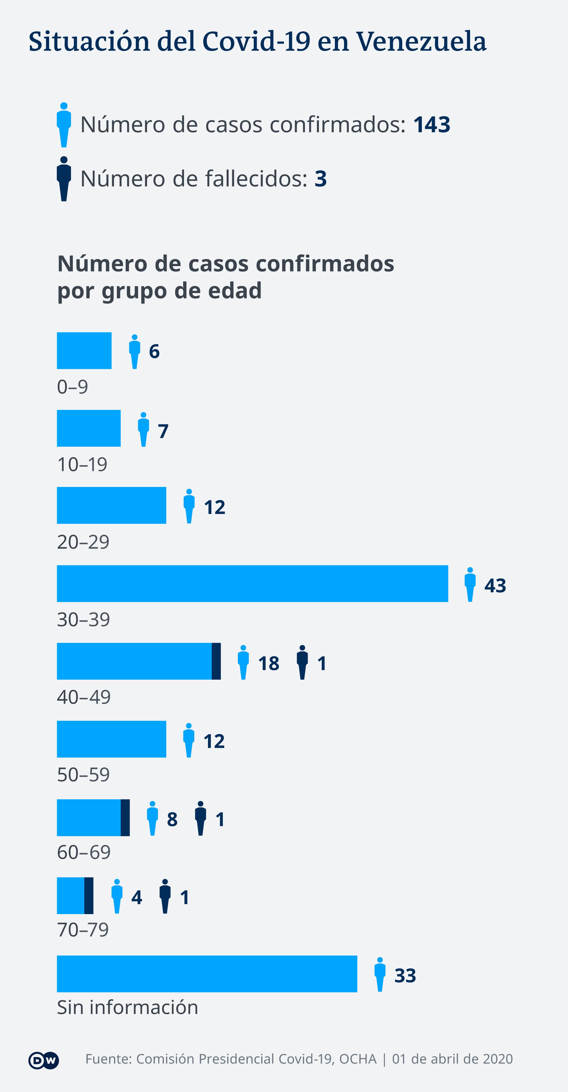 Infografik Coronavirus Venezuela 1.4.2020 ES