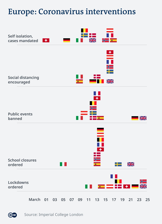 Coronavirus What are the lockdown measures across Europe ...