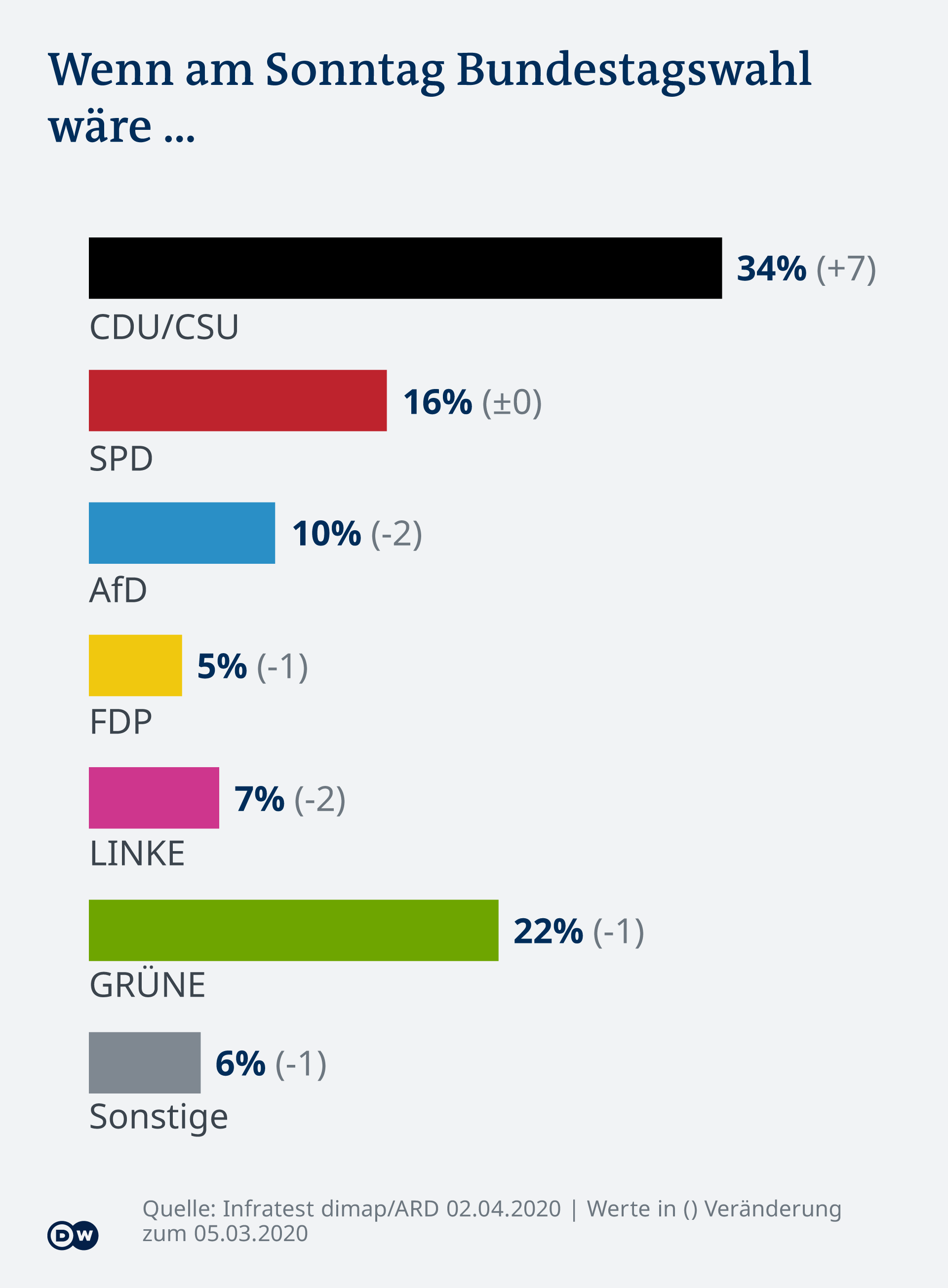 Infografik - DeutschlandTrend April 2020 - DE