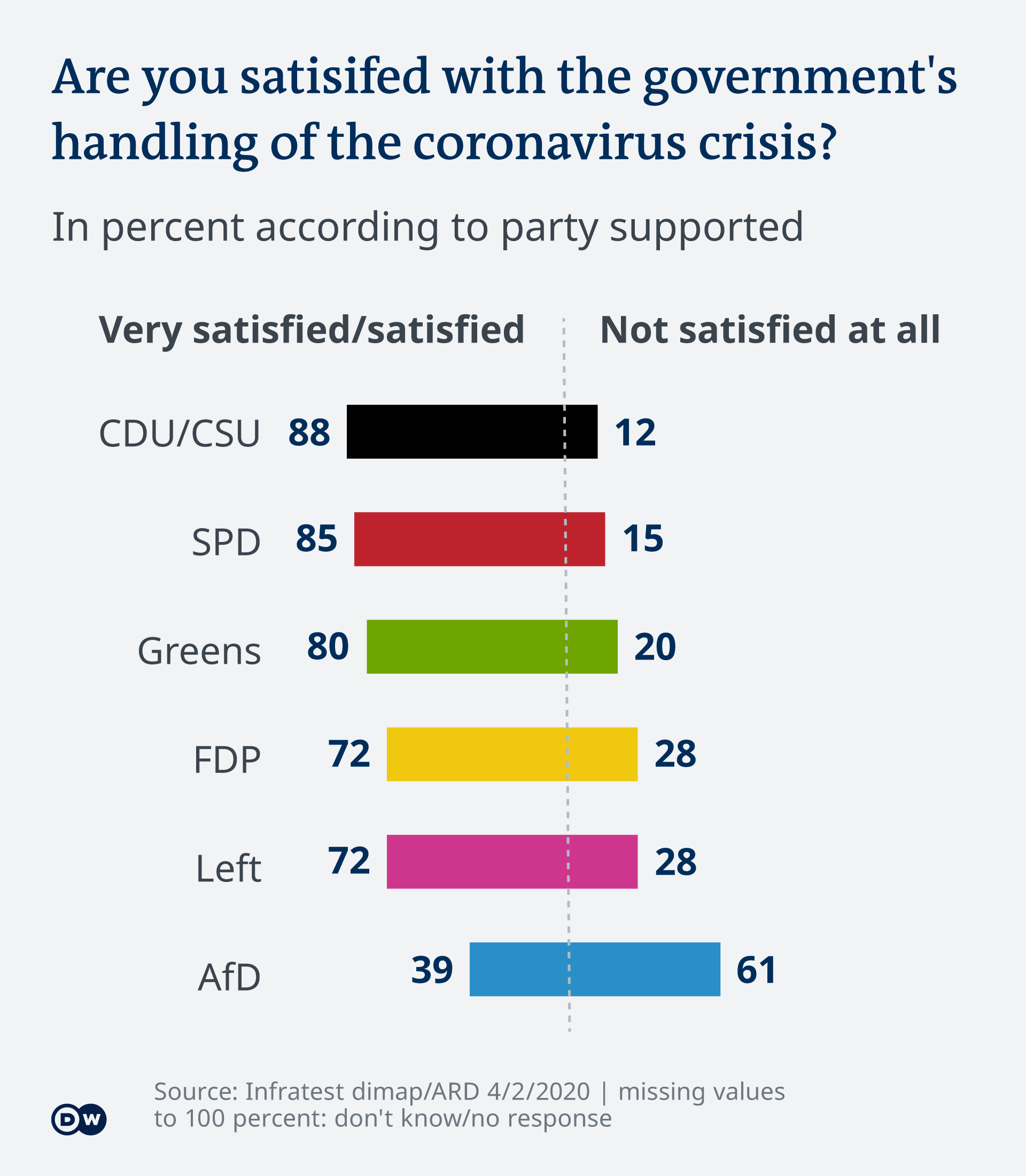 Most Germans of voting age approve of the measures imposed by the German government