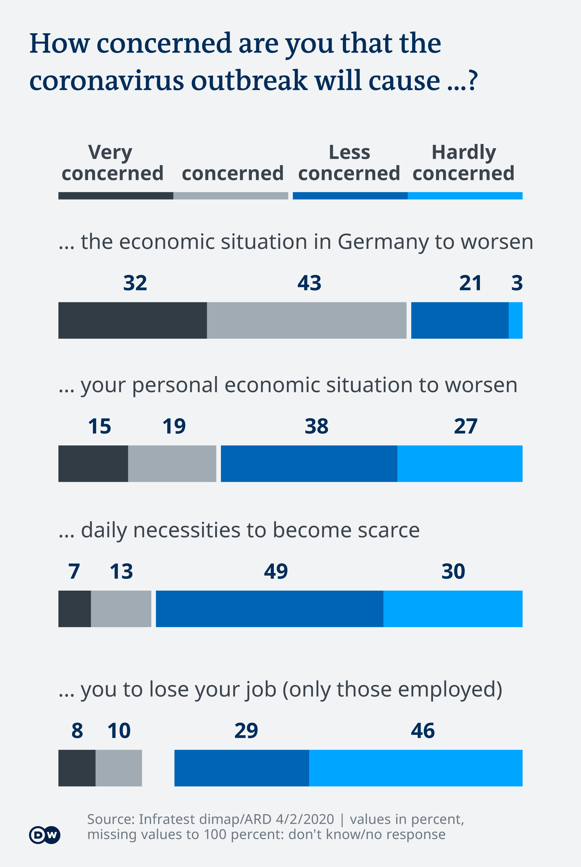 Germans worry most about the economic repercussions of the coronavirus pandemic