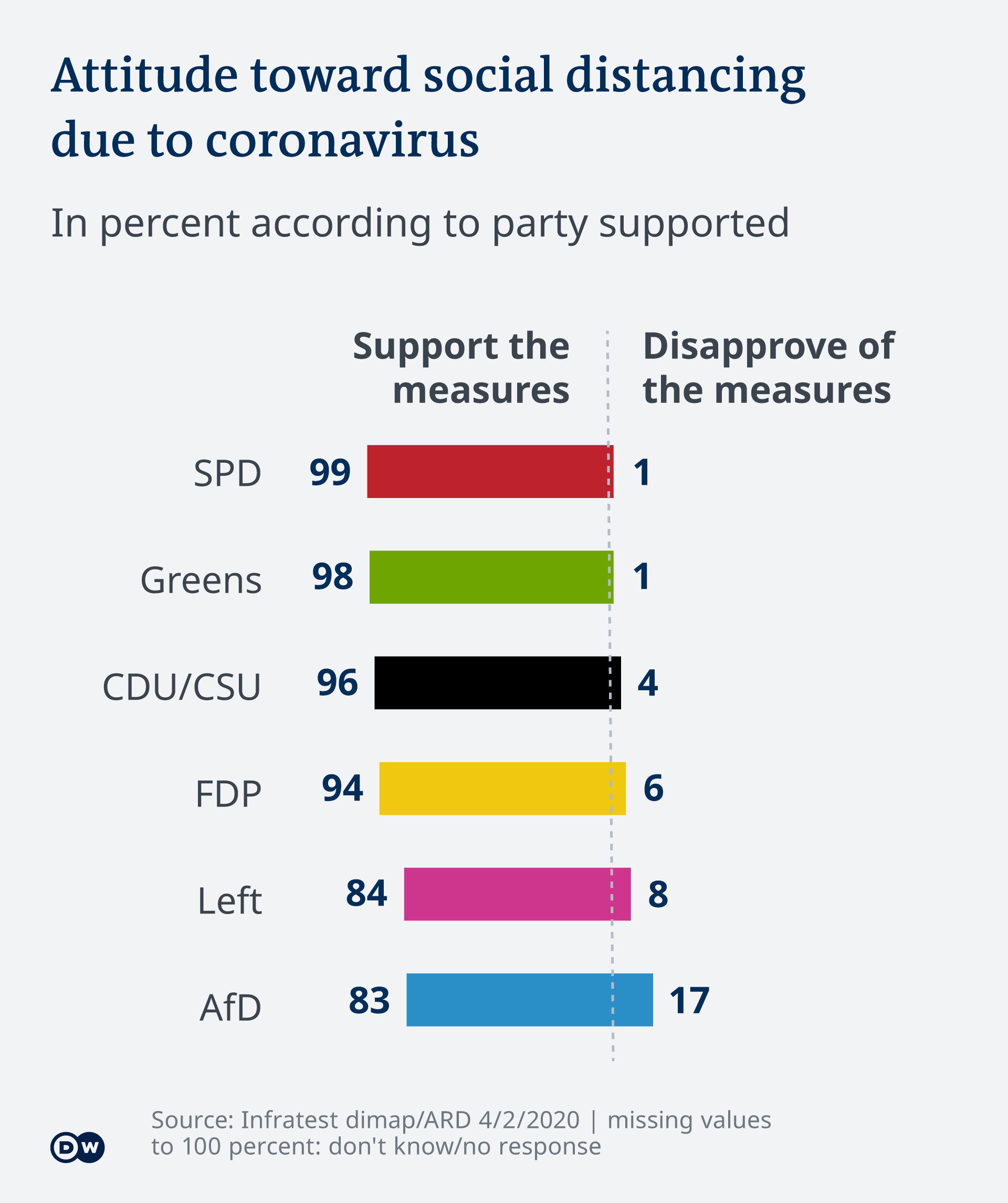 Germans support social distancing