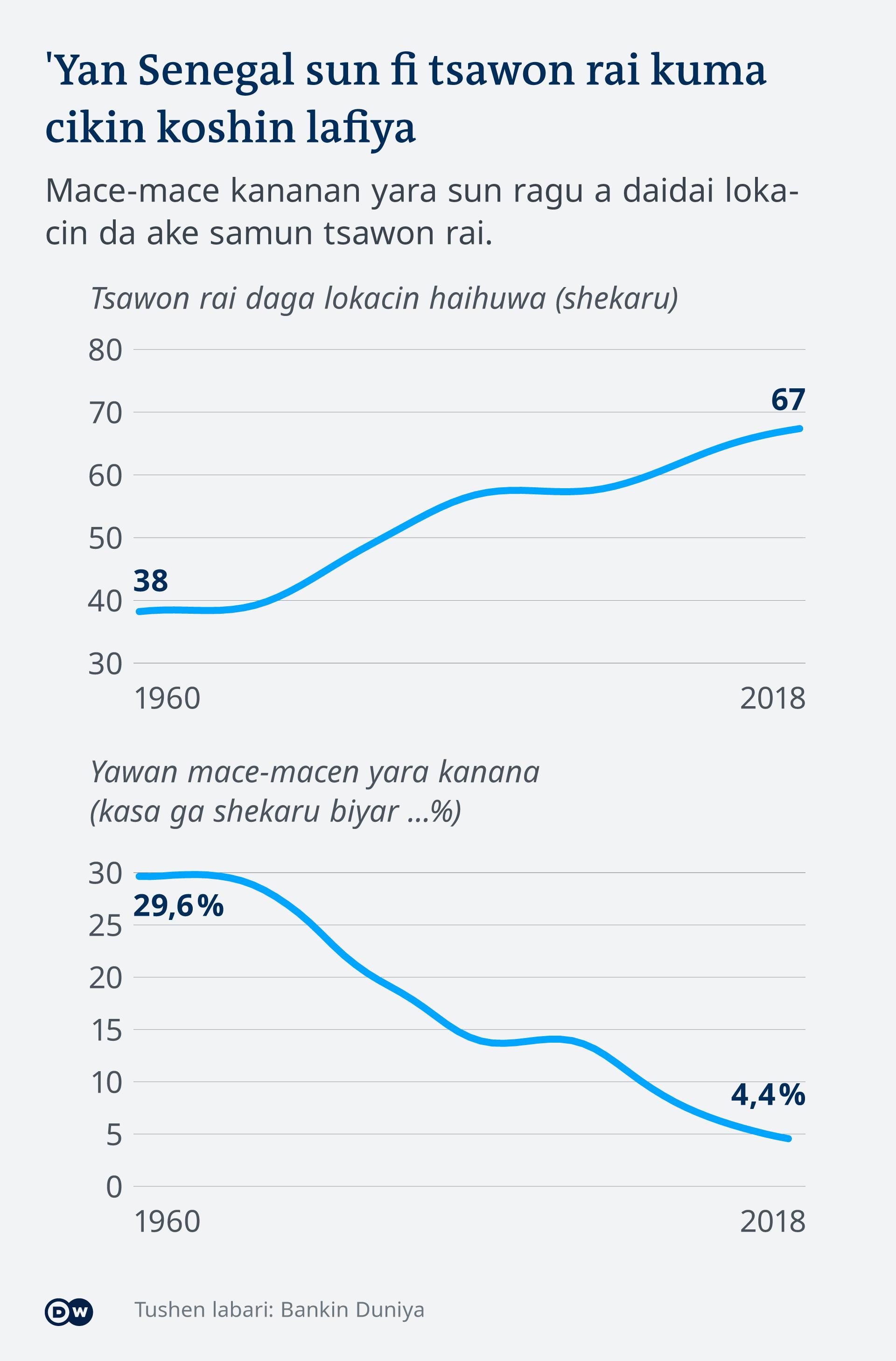 Infografik Senegal - Lebnserwartung und Kindersterblichkeit HA