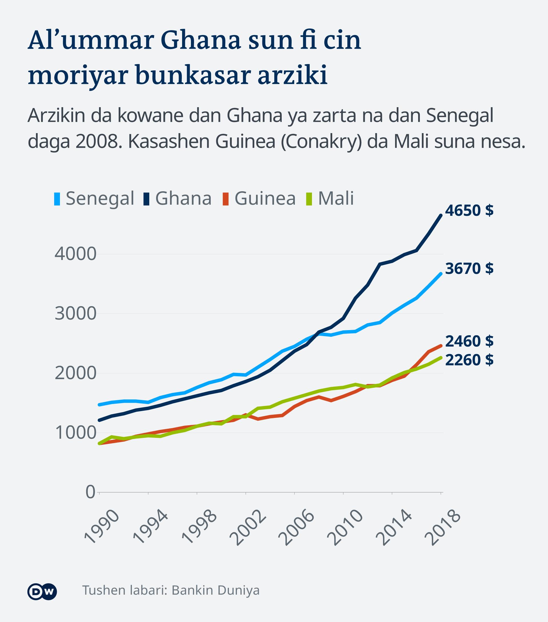 Infografik Senegal - Reiche pro Einwohnerzahl HA