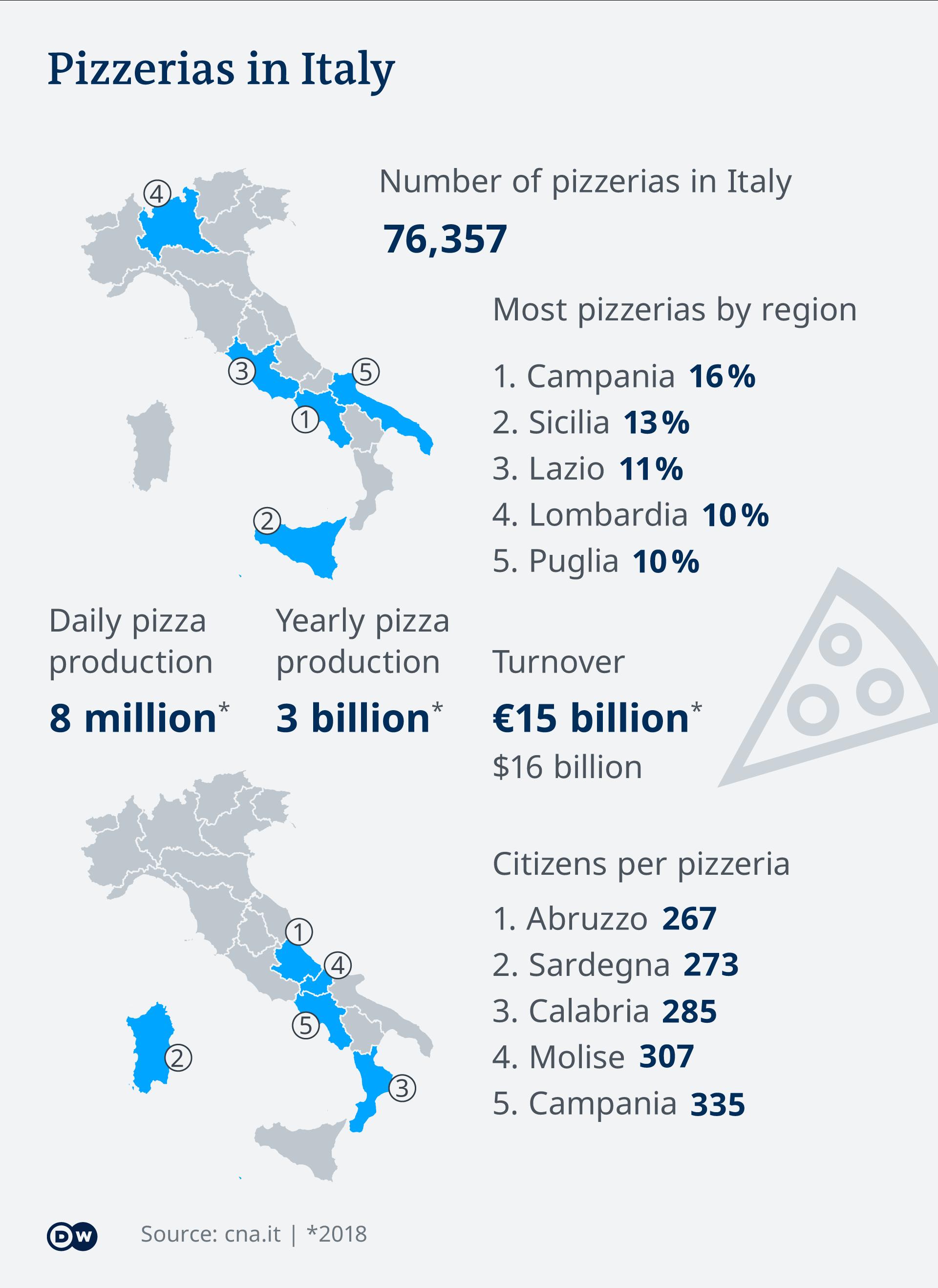 Infografik Pizzerien in Italien EN