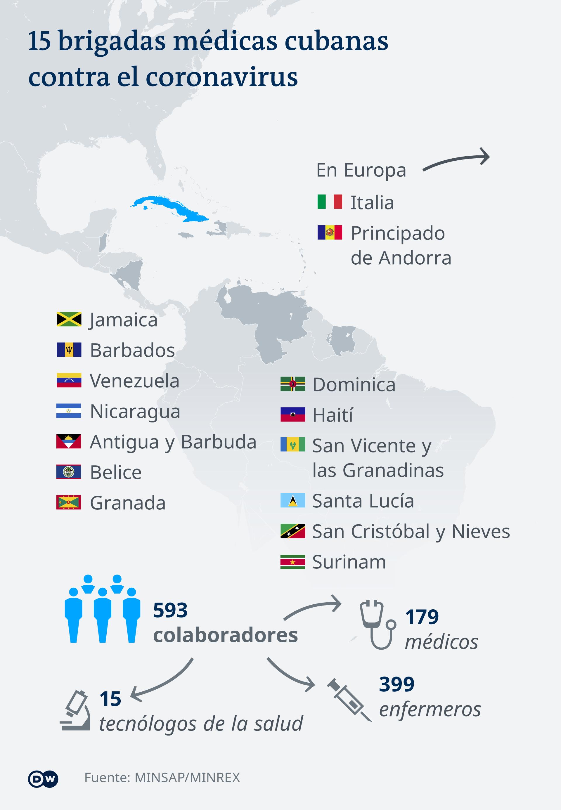 Infografik 15 medizinische Corona-Maßnahmen Kubas für andere Länder ES