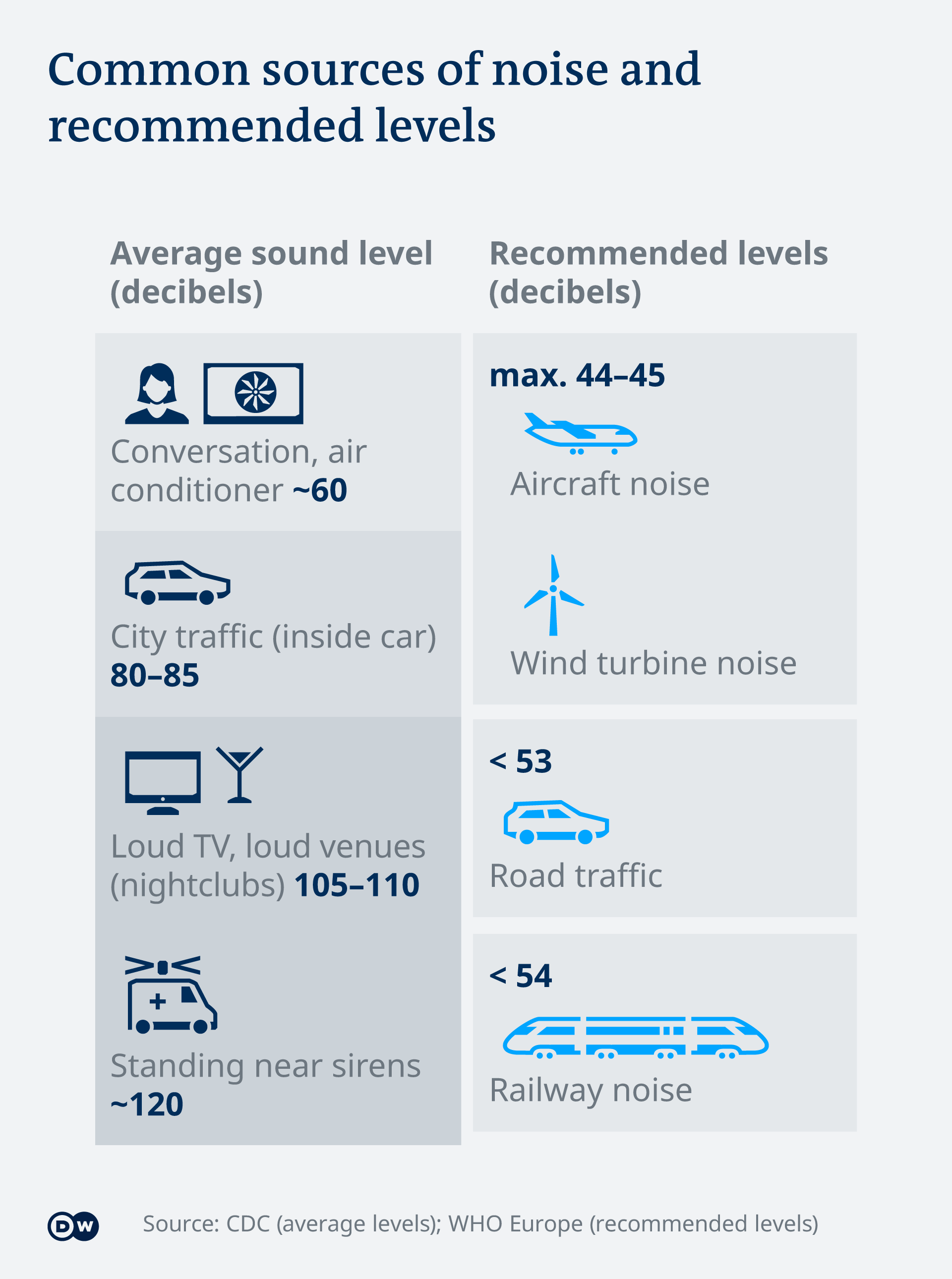 Recommended noise levels