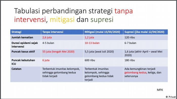 Hasil Pemodelan Nuning Nuraini dan SimcovID Team