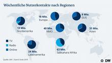Wöchentliche Nutzerkontakte der DW nach Regionen und Medien (DW)