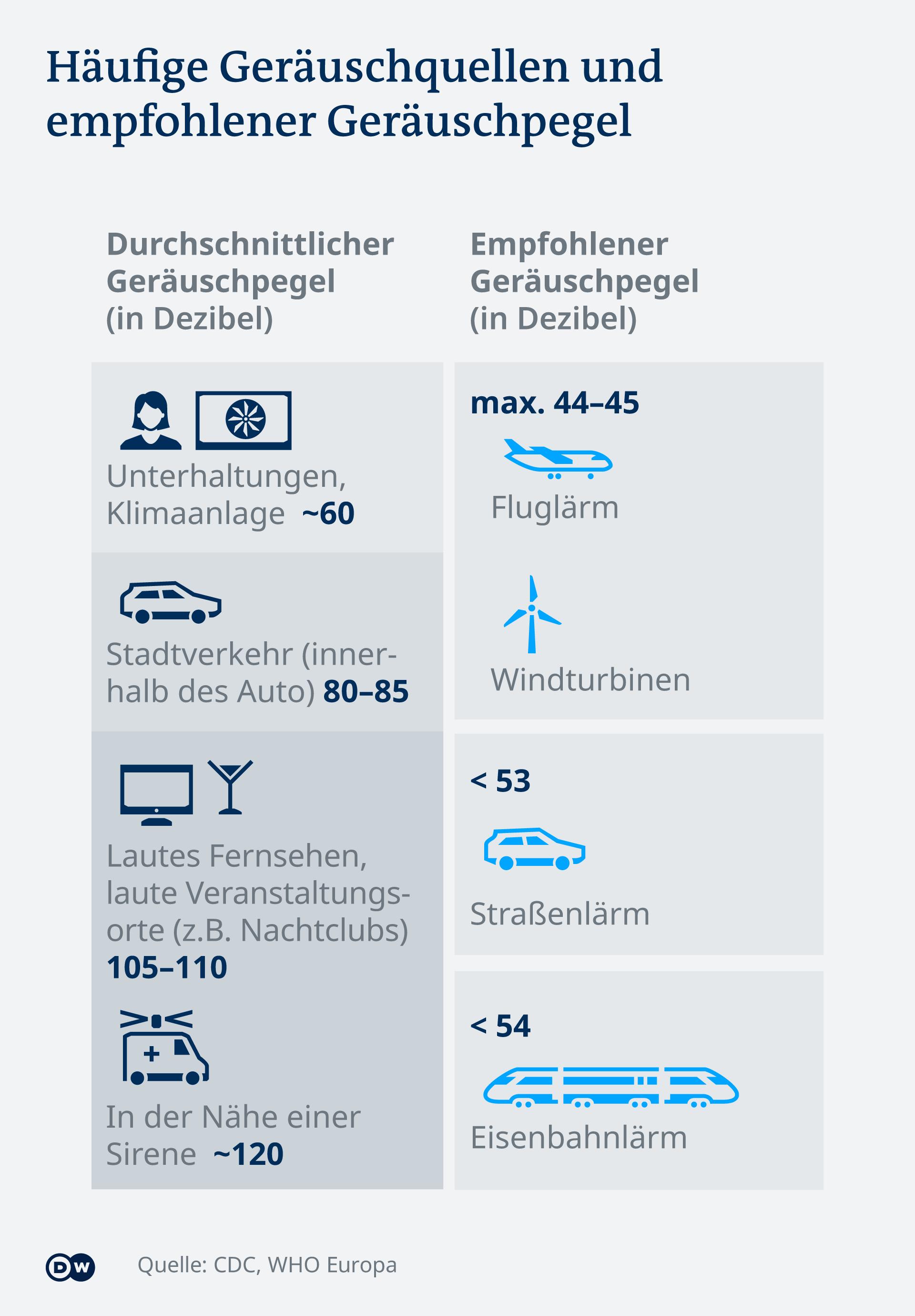Infografik - Vergleich ausgewählte Geräusch