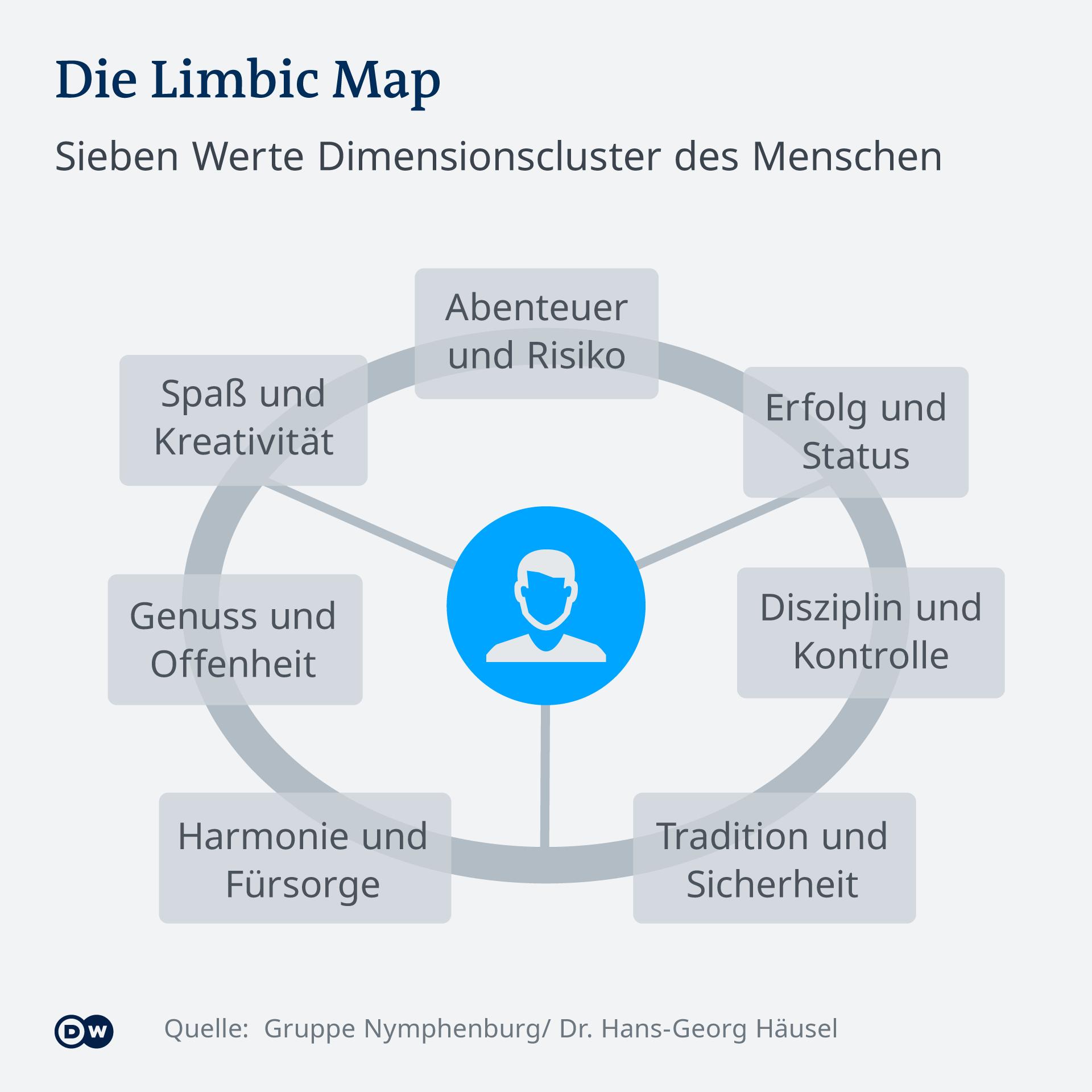 Die Infografik zeigt die Limbic Map, die Dr. Hans-Georg Häusel erfunden hat (mit Copyright): Sie unterscheidet in sieben Wertegruppen: Menschen, die Abenteuer und Risiko bevorzugen, Erfolg und Status, Disziplin und Kontrolle, Tradition und Sicherheit, Harmonie und Fürsorge, Genuss und Offenheit, sowie Spaß und Kreativität.