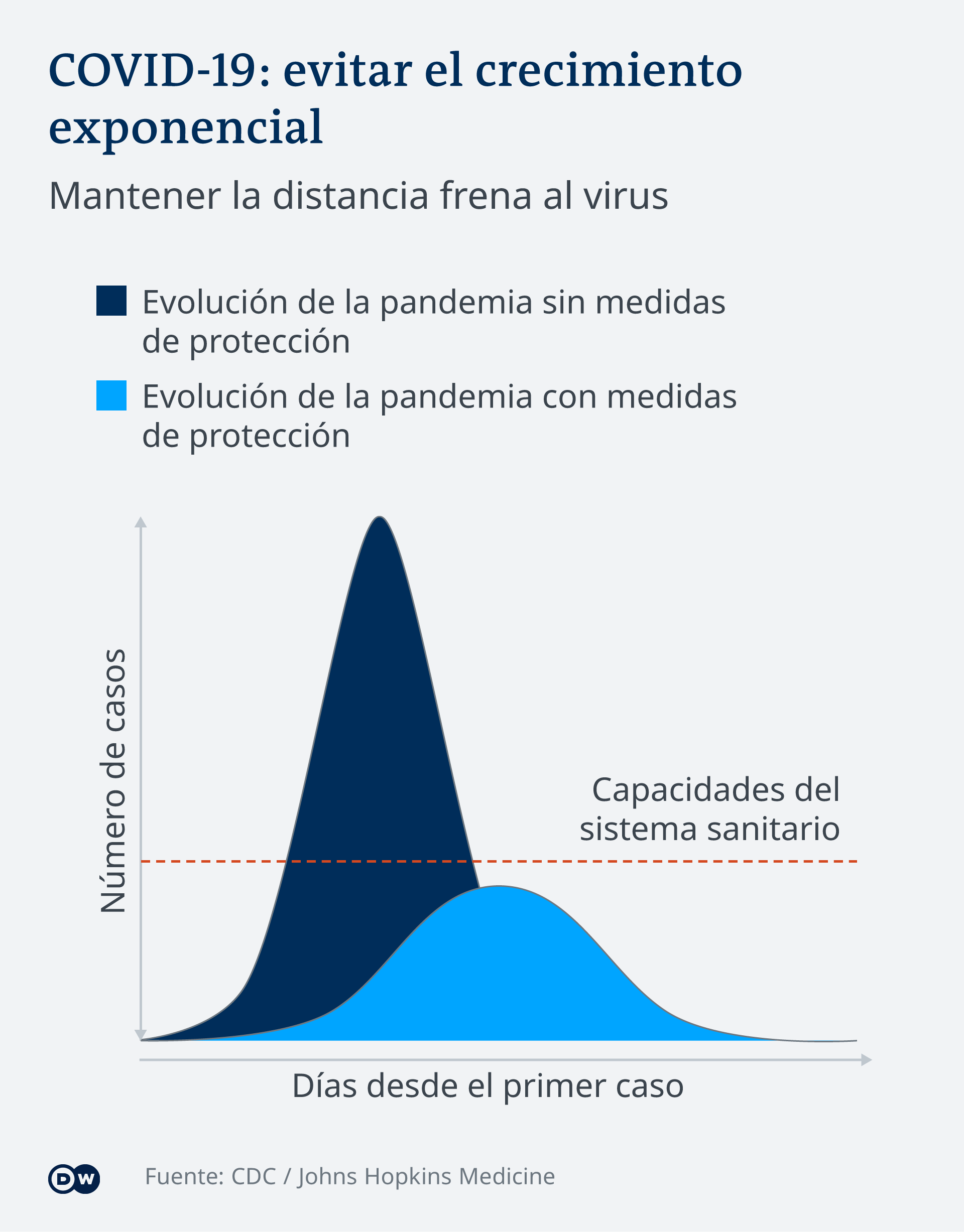 Infografik COVID-19-exponentielles Wachstum verhindern ES