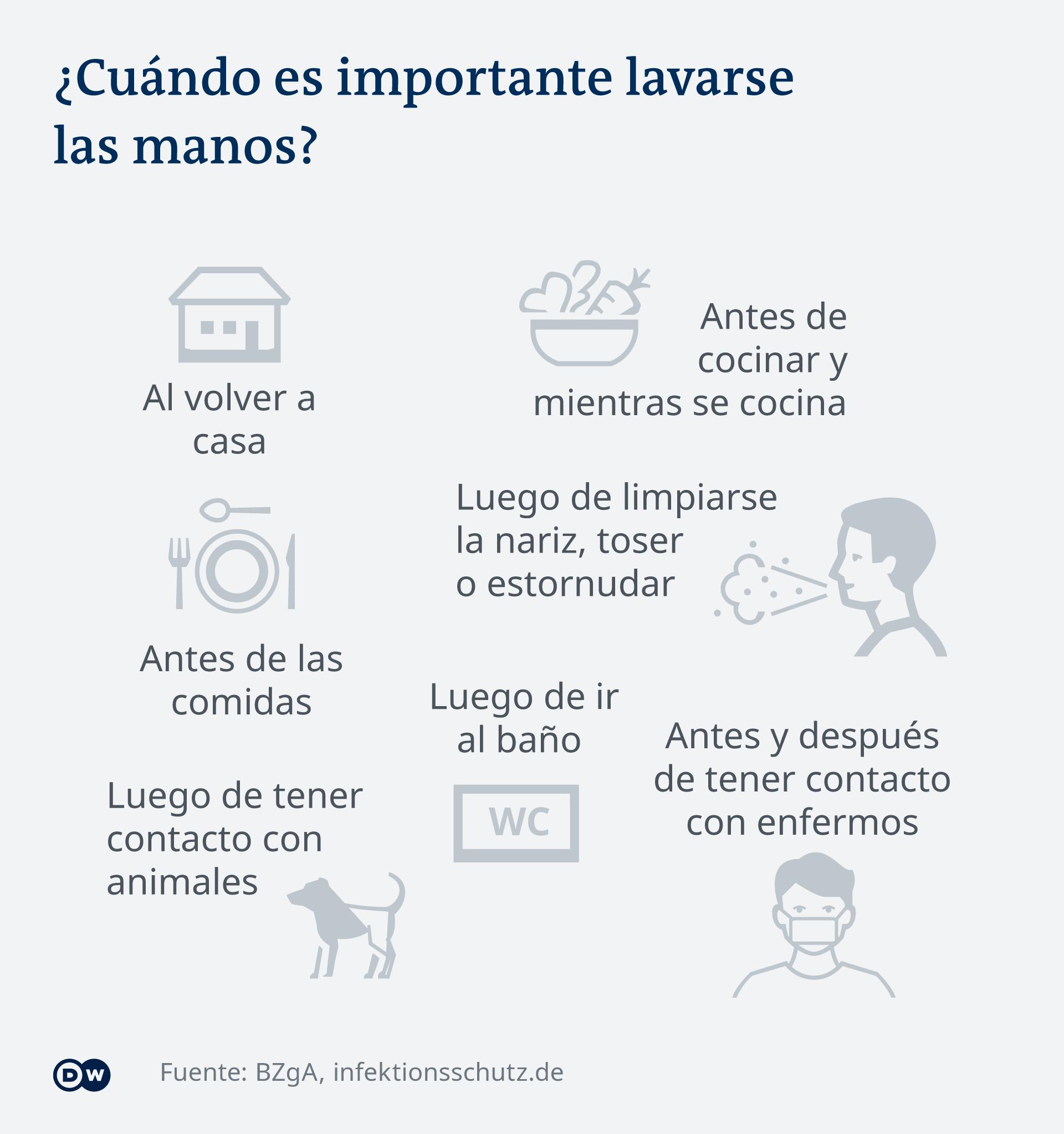 Infografik Händewaschen ES