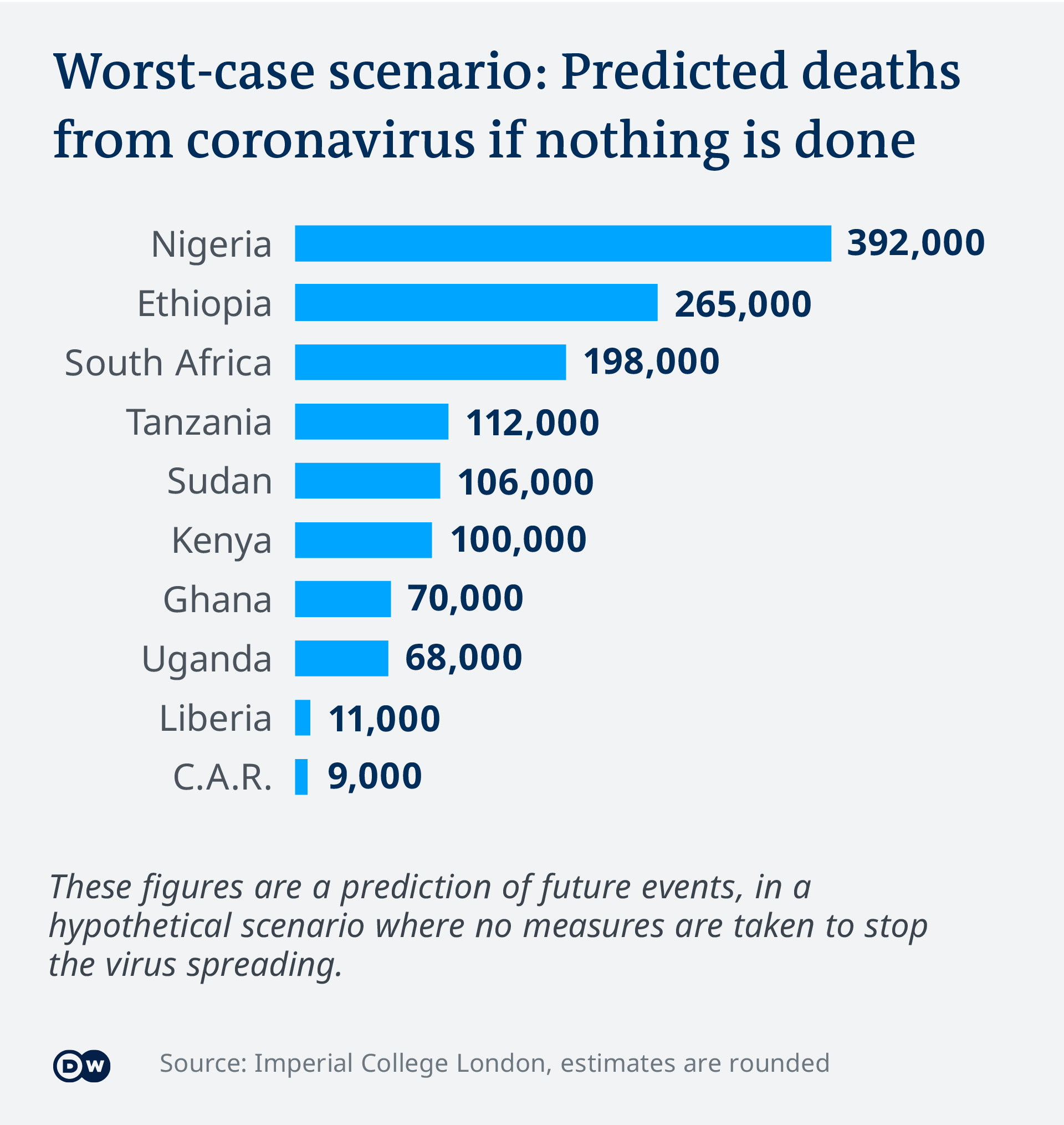 Data visualization of projected deaths in African countries