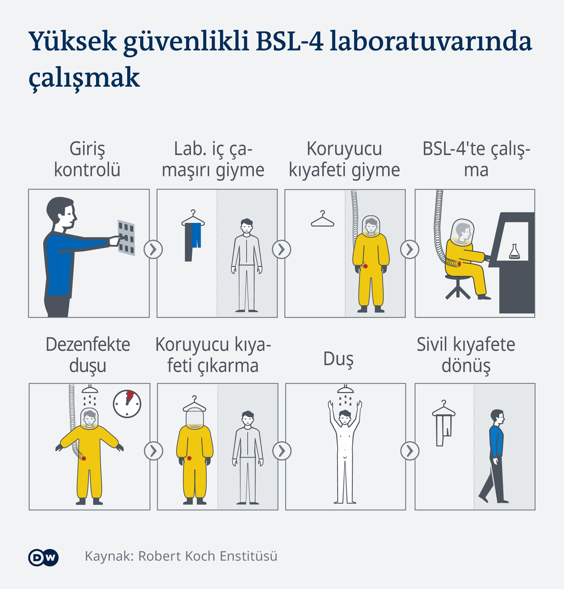 Infografik - Arbeiten im Hochsicherheitsloabor S4 -TR