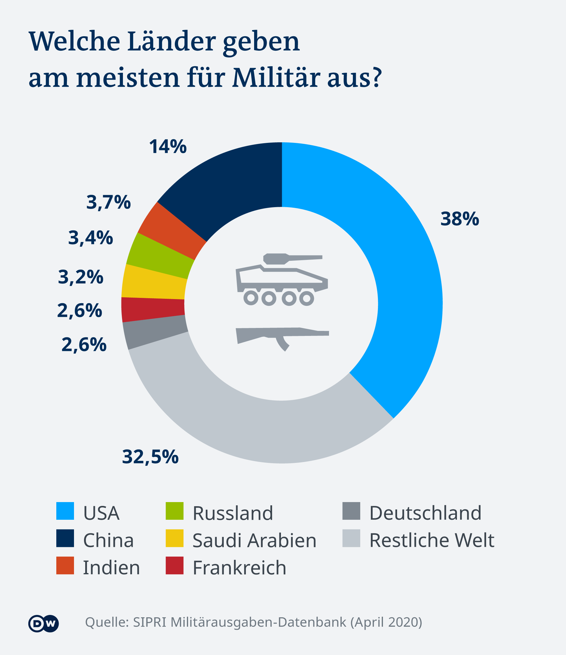 Infografik Militärausgaben nach Ländern DE ***EMBARGO 27 April 2020, 00:01 AM CET***